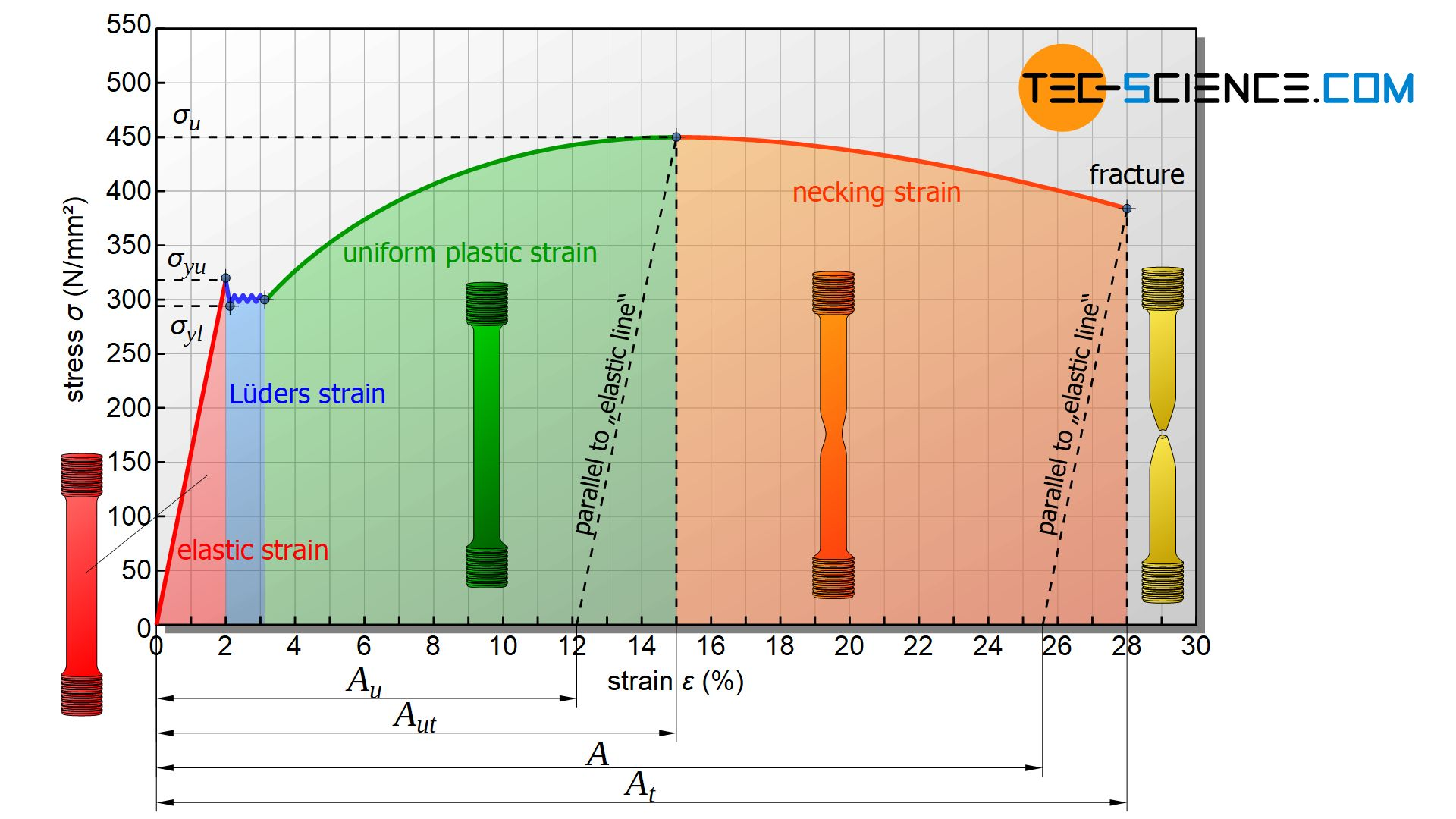 Typical regions of the stress-strain curve