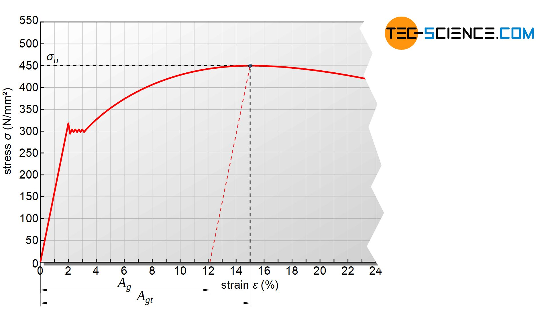Determination of ultimate tensile strength and uniform strain