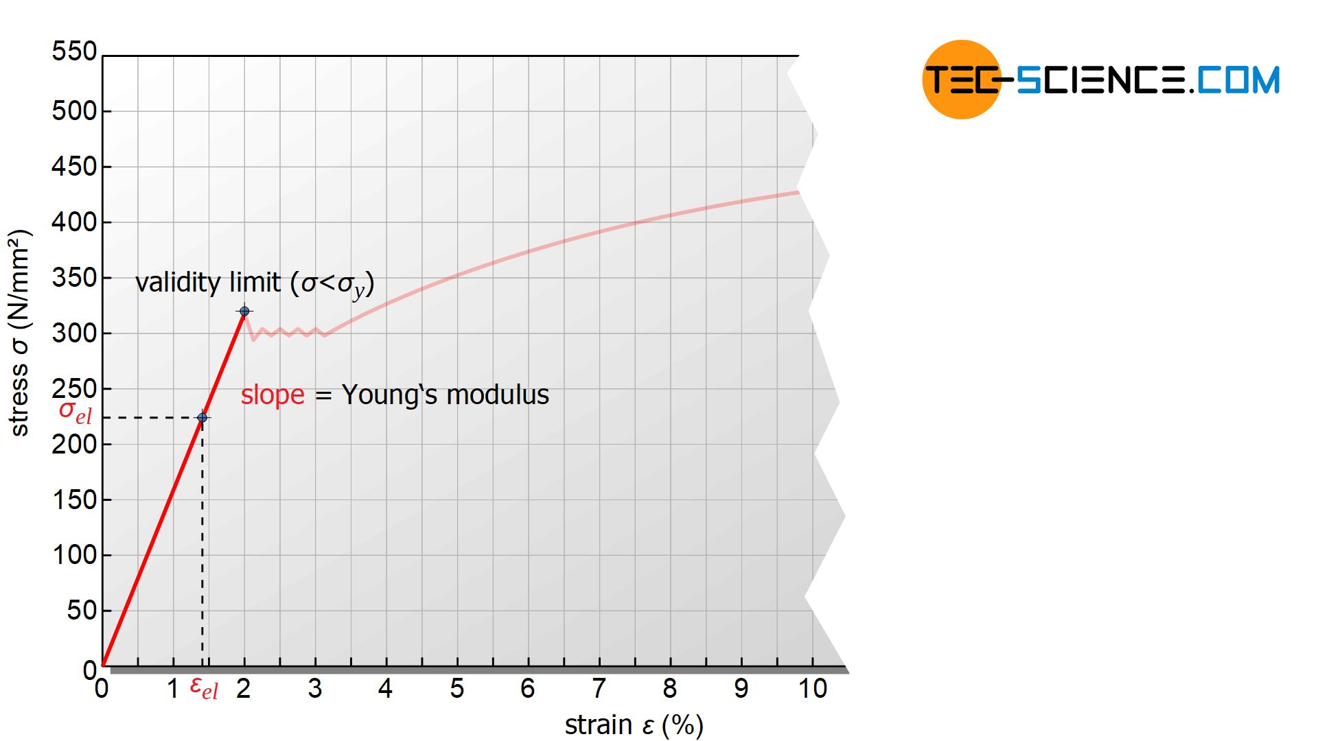 Determination of the Young's modulus