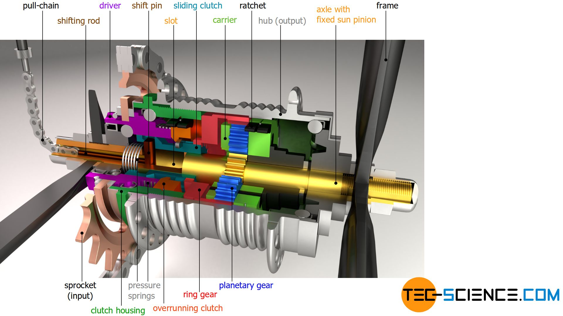Assembly of the components of a three-speed internal gear hub