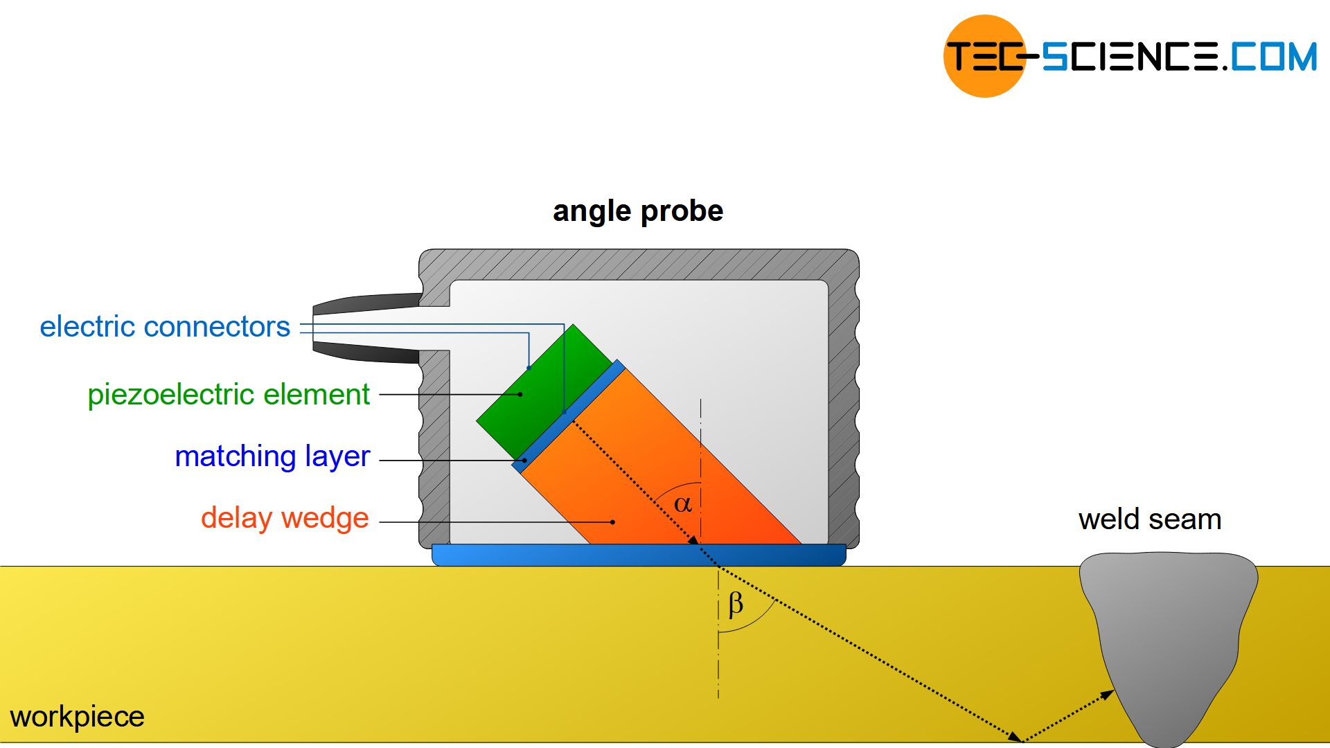 Components of an angle probe