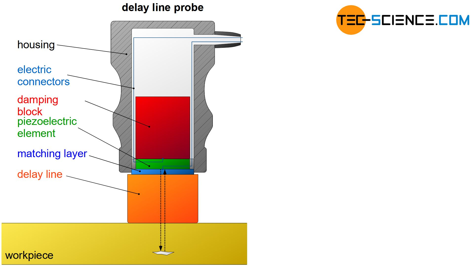 Components of a delay line probe