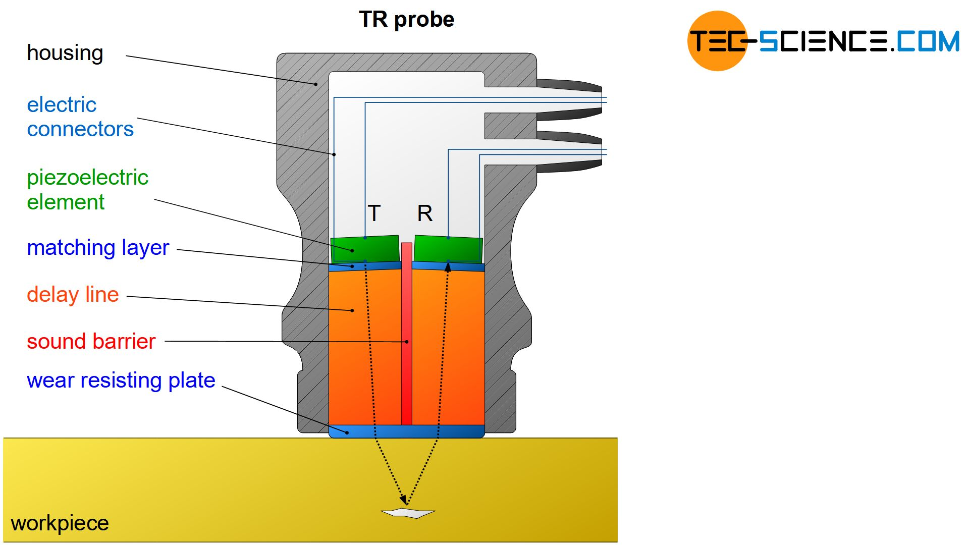 Components of a TR probe