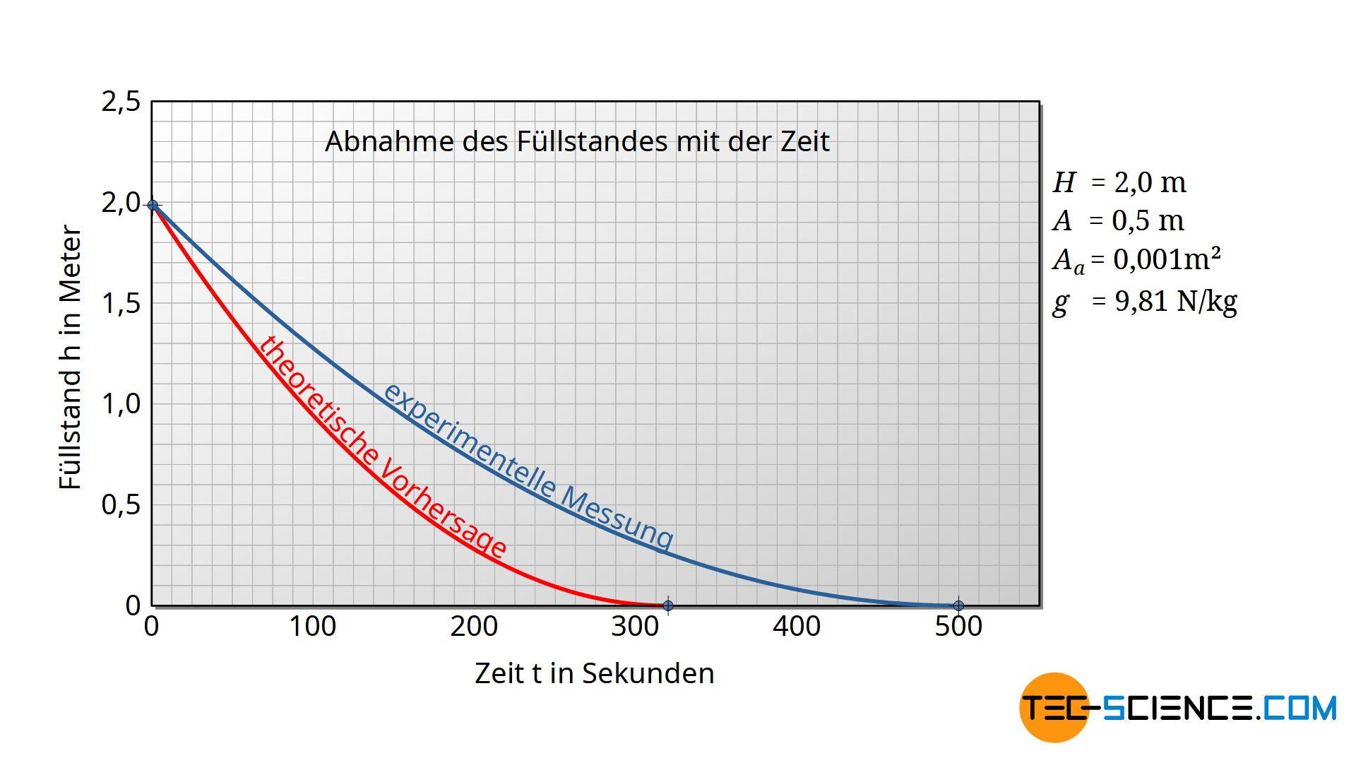 Vergleich der theoretischen Vorhersage mit einer realen Messung