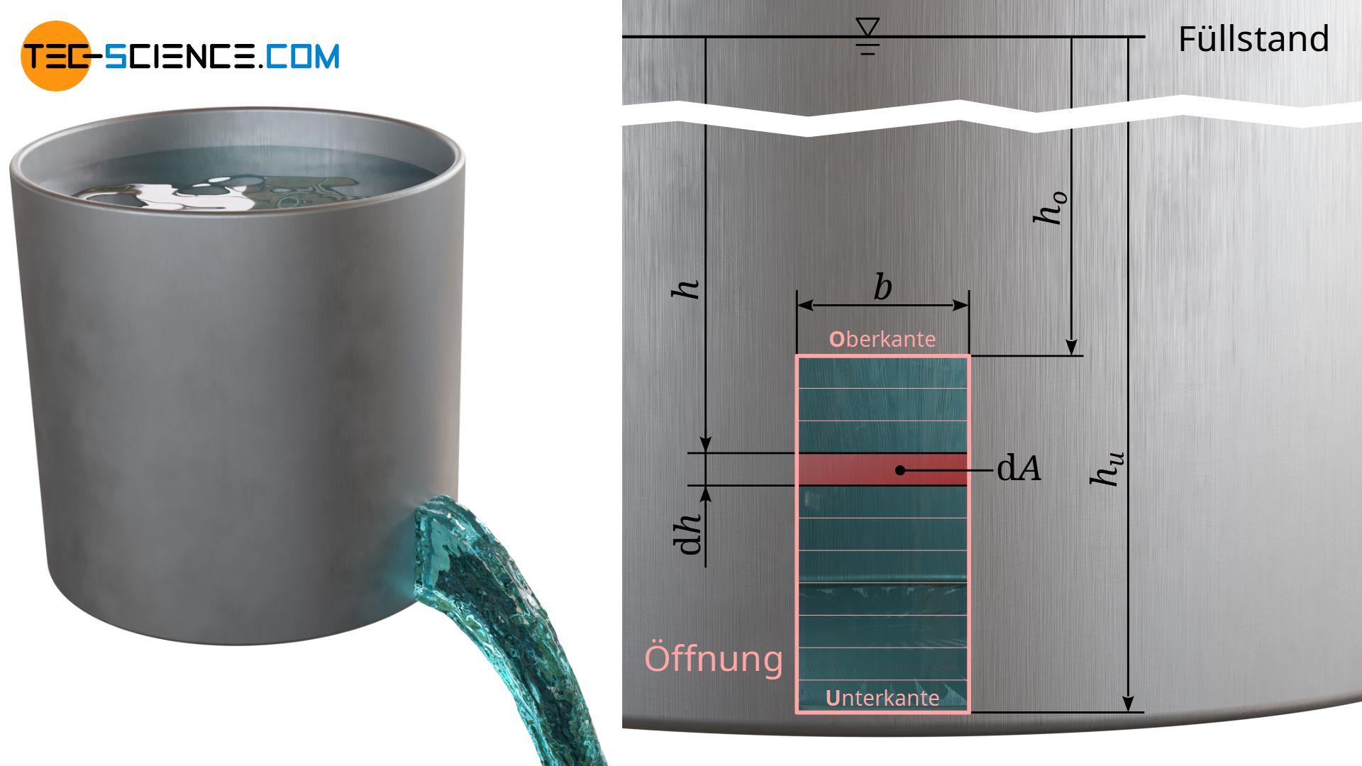 Herleitung der Abflussrate (Volumenstrom) für große Öffnungen