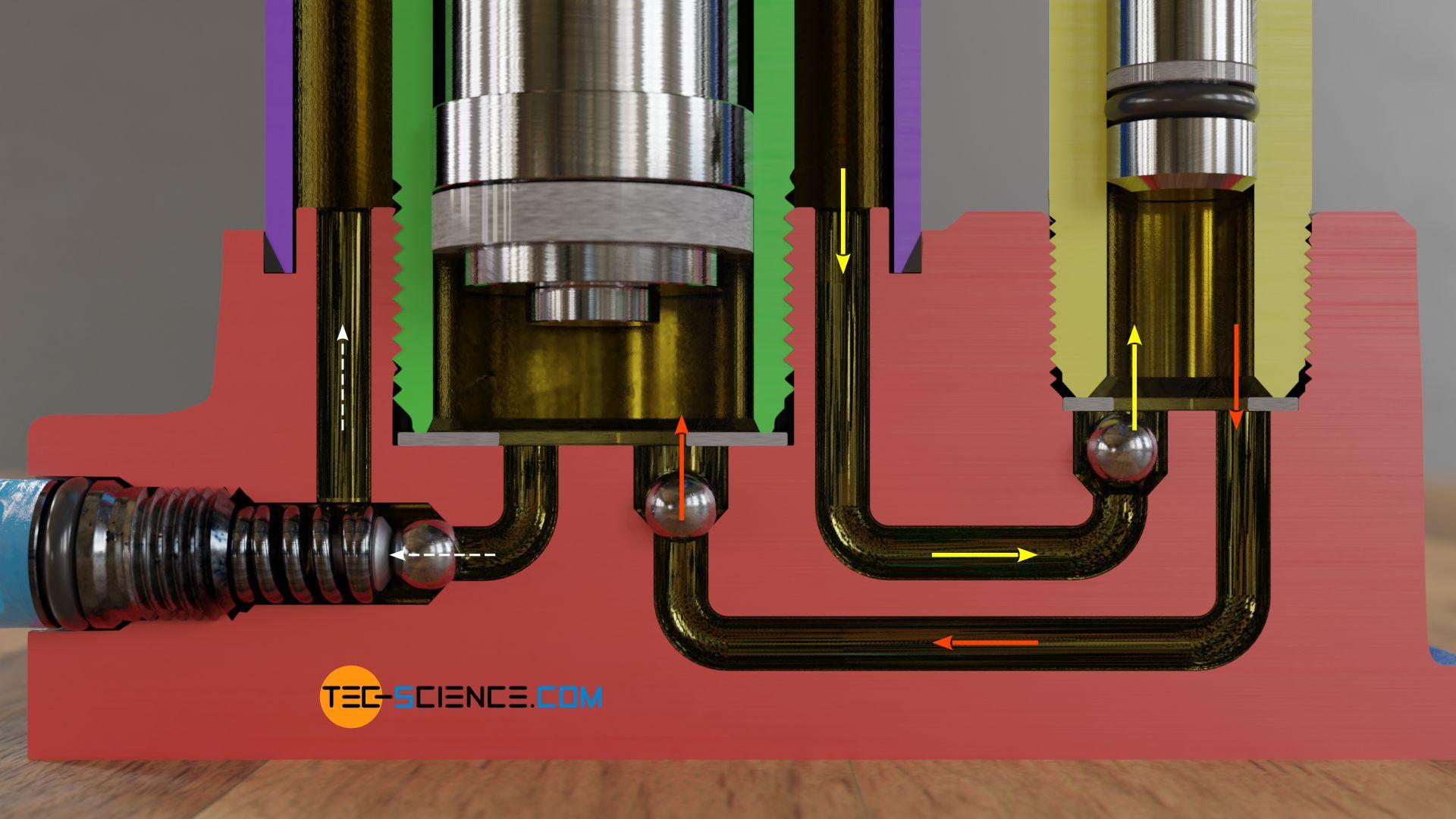 Funktionsweise eines hydraulischen Wagenhebers