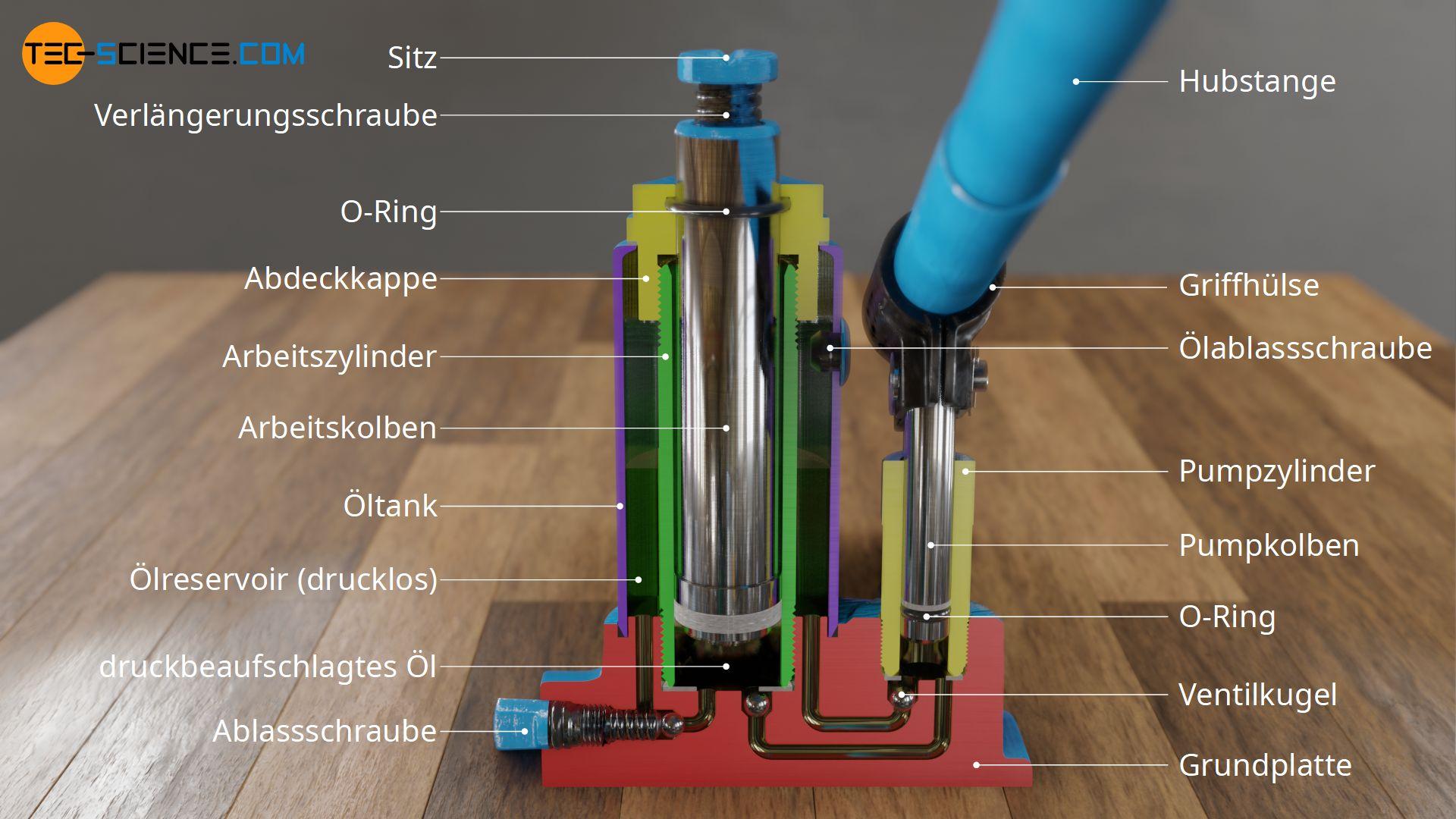 Aufbau und Komponenten eines hydraulischen Wagenhebers (Schnittdarstellung)
