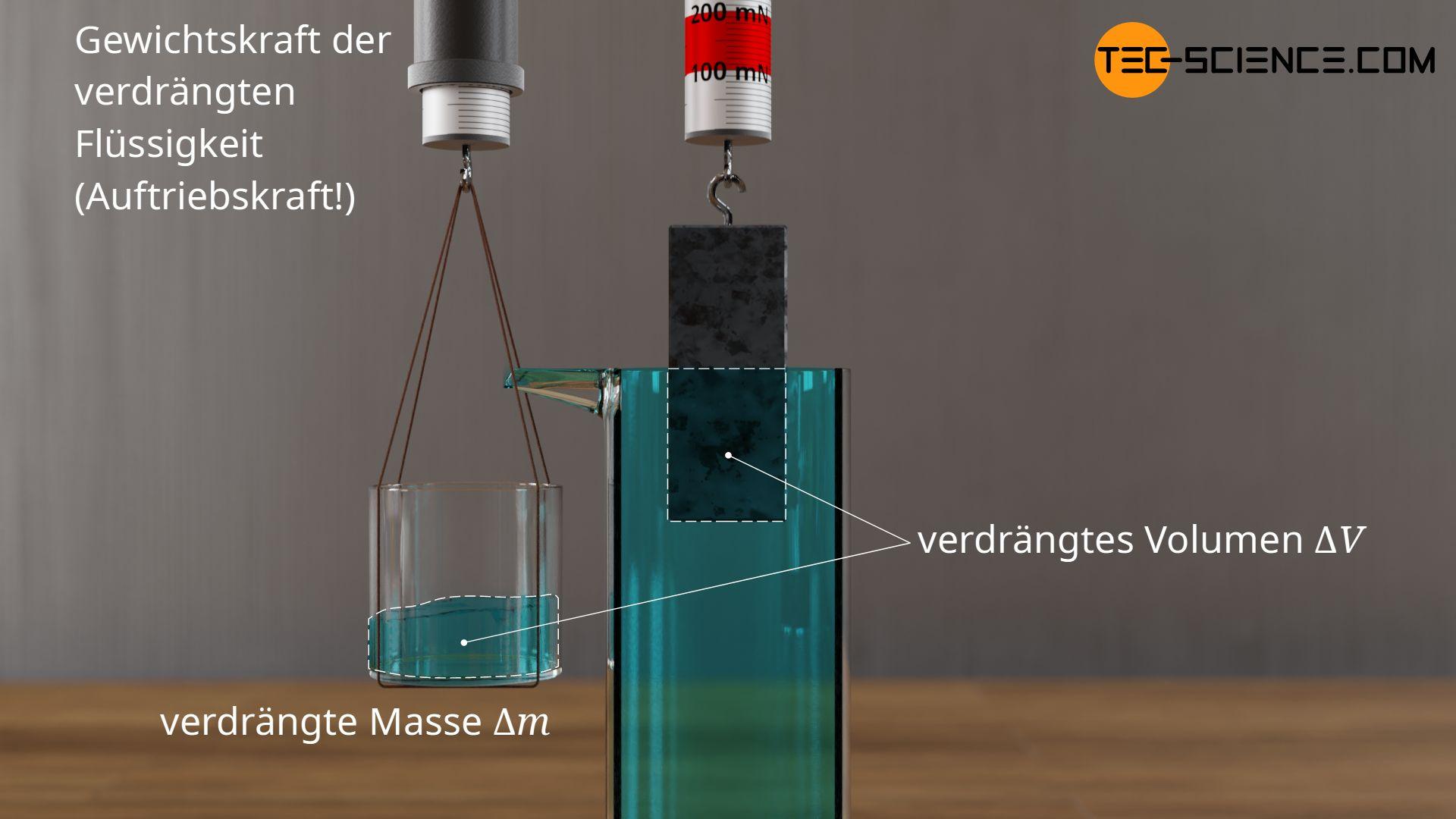 Verdrängten Flüssigkeitsvolumen beim Eintauchen eines Körpers in eine Flüssigkeit