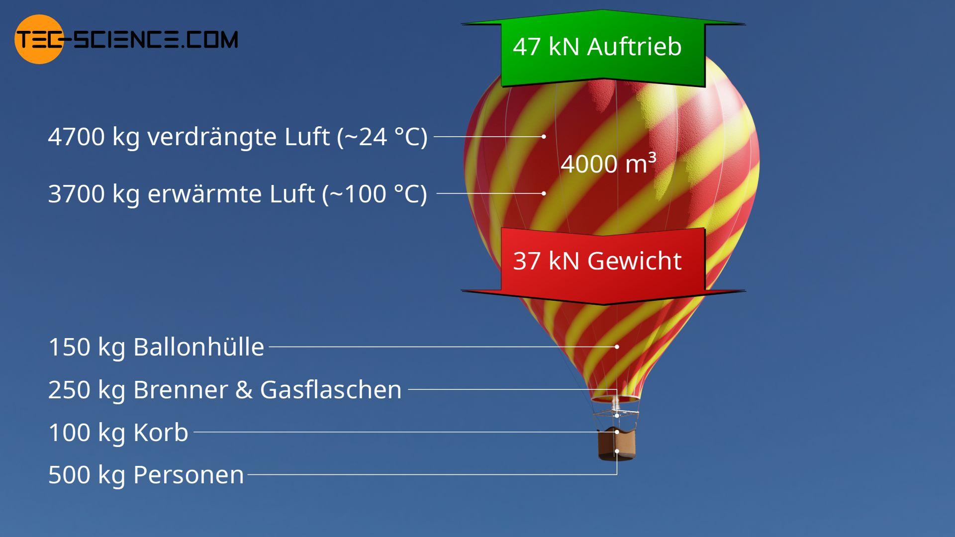 Typische Zahlenwerte eines Heißluftballons