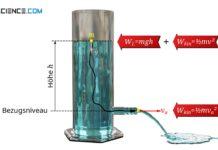 Einfluss der Sinkgeschwindigkeit auf die Ausströmgeschwindigkeit