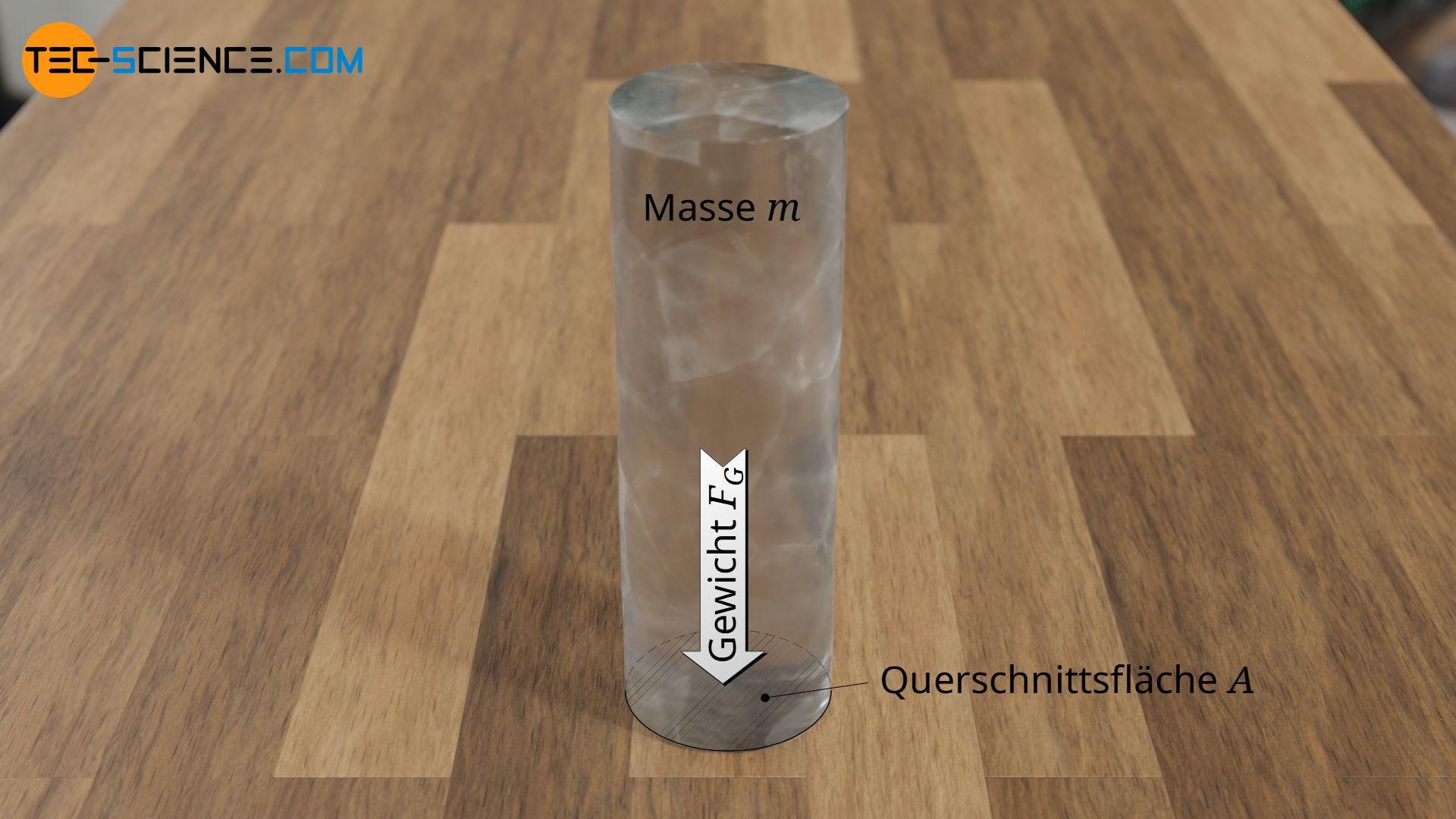Auflagedruck eines zylinderförmigen Eisklotzes