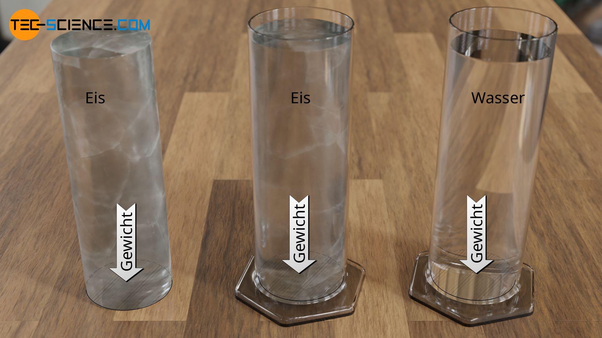 Vom Auflagedruck des gefrorenen Wassers zum hydrostatischen Druck des flüssigen Wassers