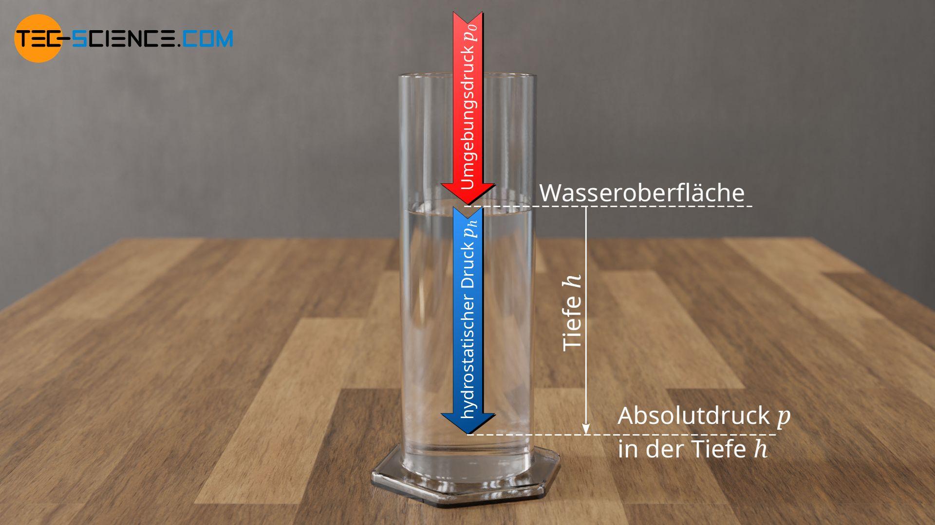 Gesamtdruck in einer bestimmten Tiefe als Summe aus Umgebungsdruck und hydrostatischer Druck