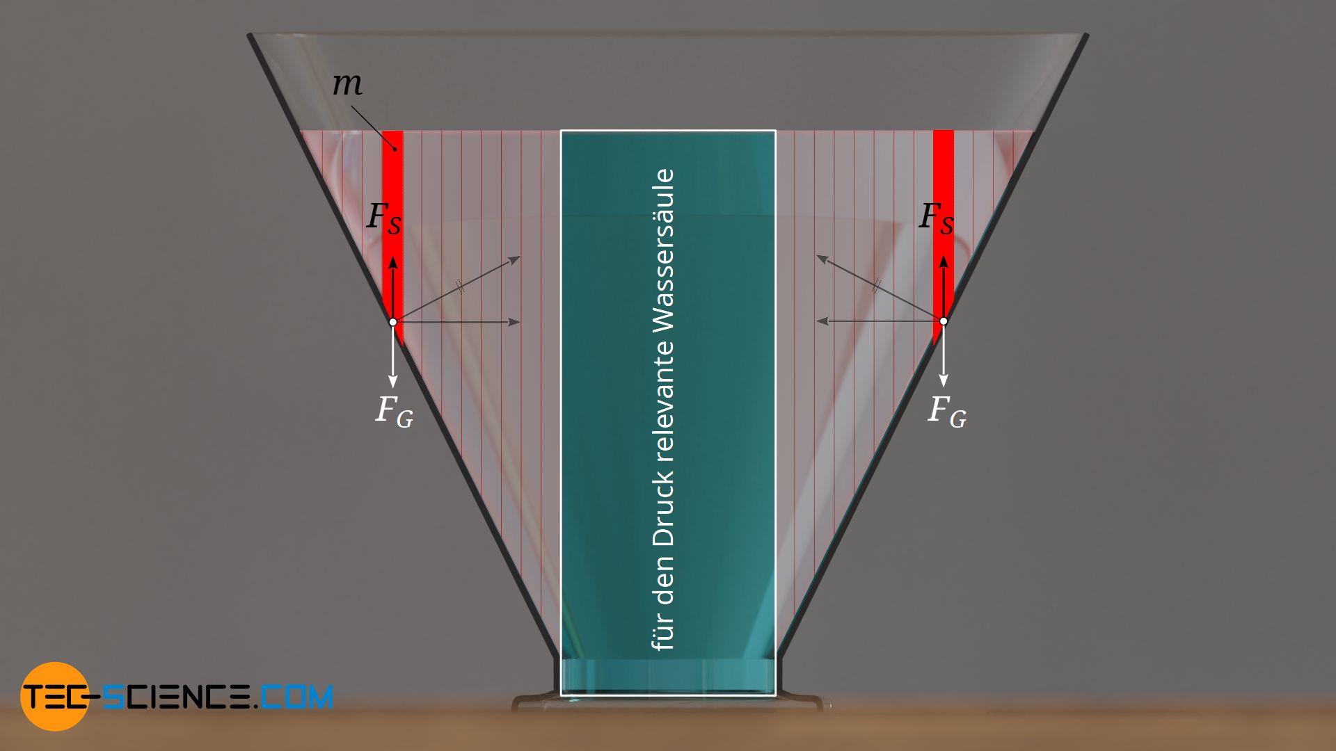 Kräfte an der Gefäßwand aufgrund des hydrostatischen Drucks