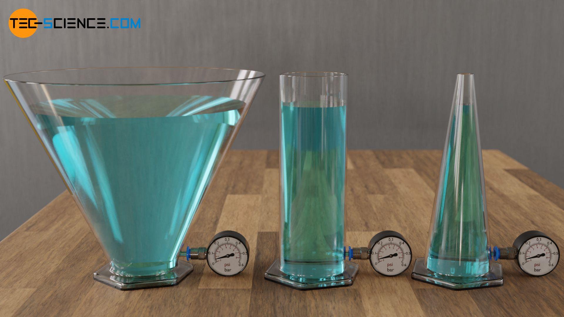 Einfluss der Gefäßform auf den hydrostatischen Druck