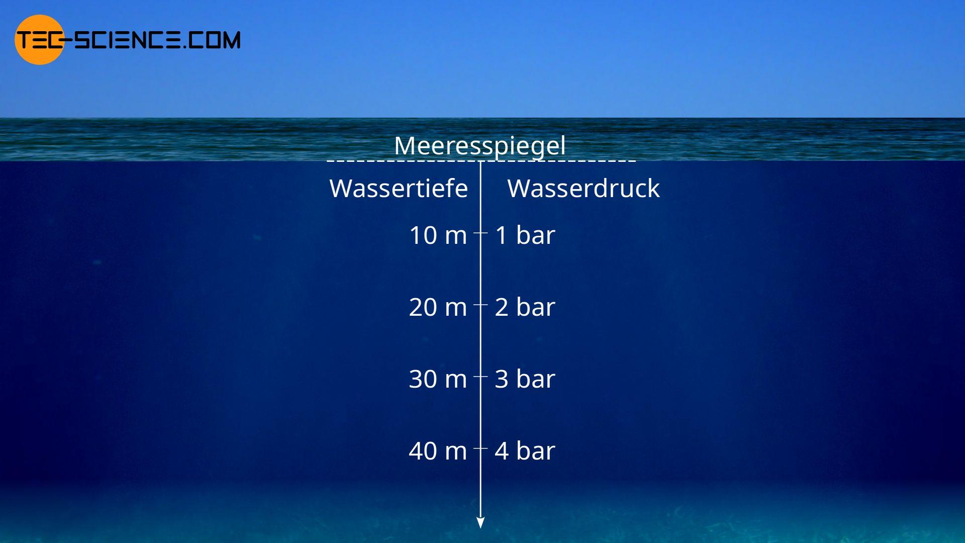 Wasserdruck in Abhängigkeit der Wassertiefe unterhalb des Meeresspiegels