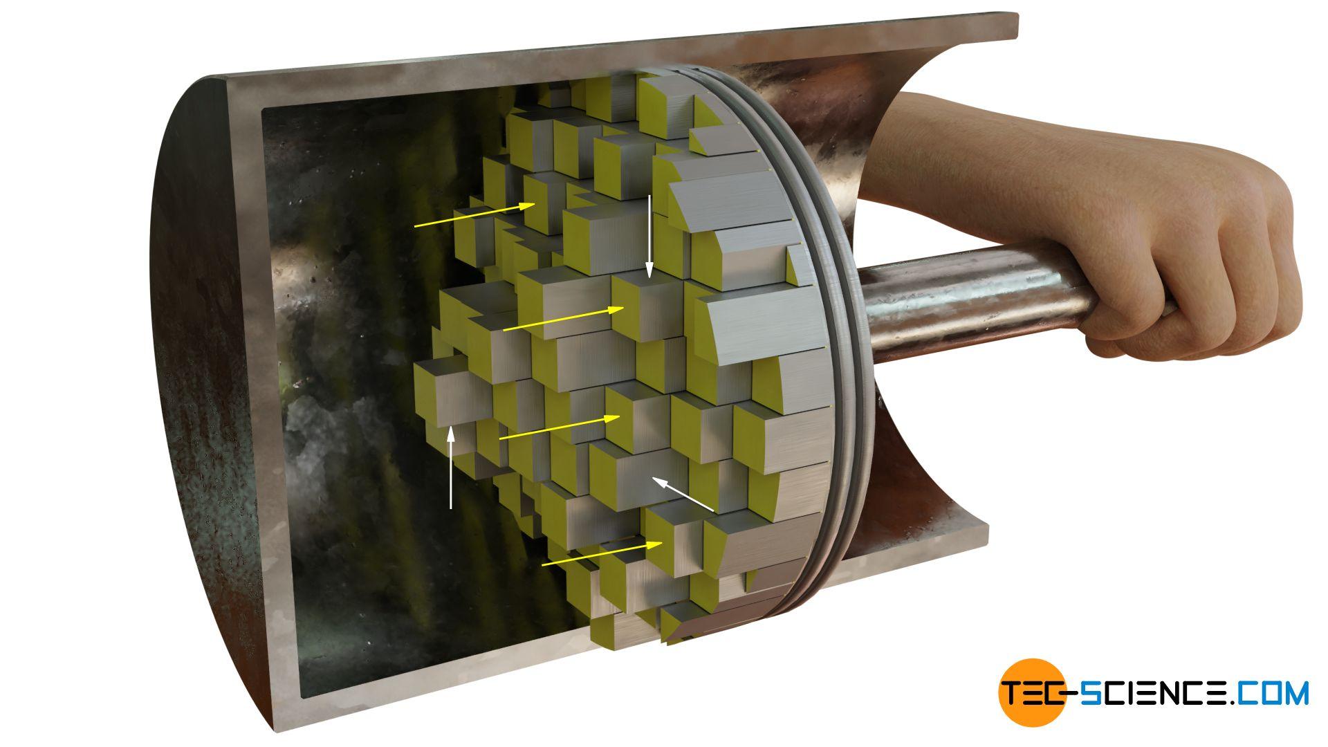 Druck auf eine gekrümmte Oberfläche, angenähert als Treppenfunktion