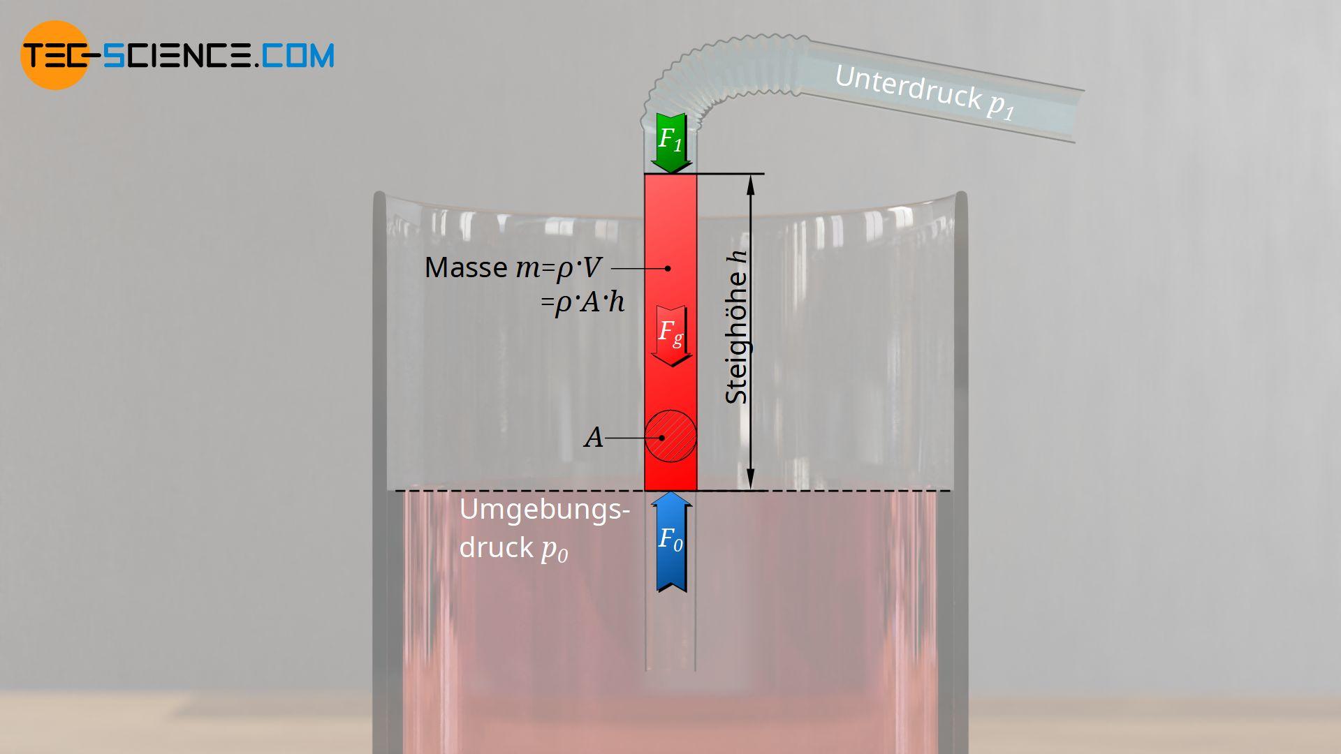 Herleitung der maximalen Saughöhe