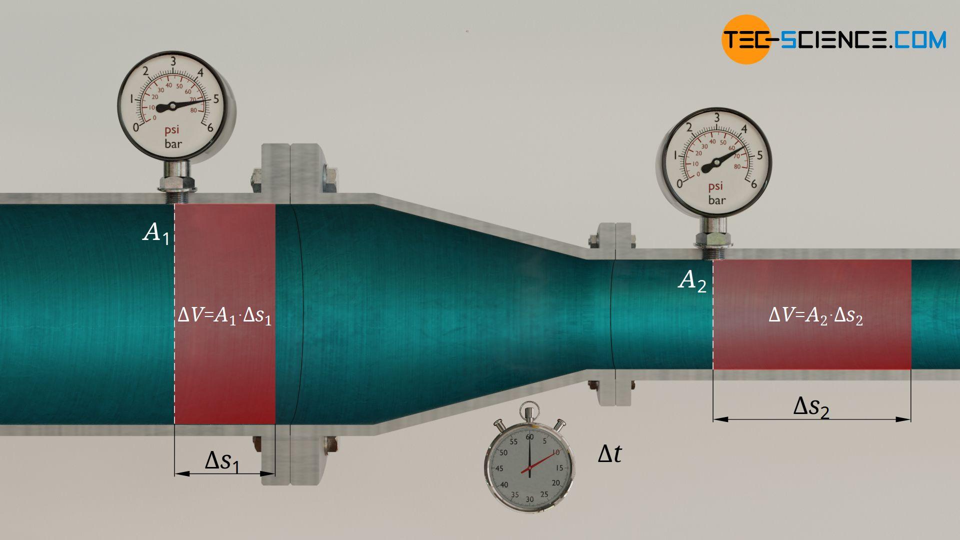 Zusammenhang der Strömungsgeschwindigkeiten
