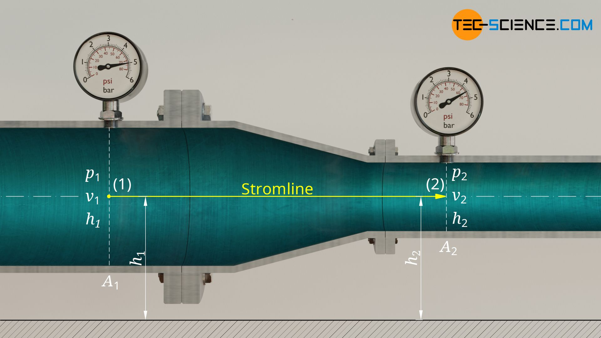 Horizontale Rohrströmung mit sich verengendem Querschnitt