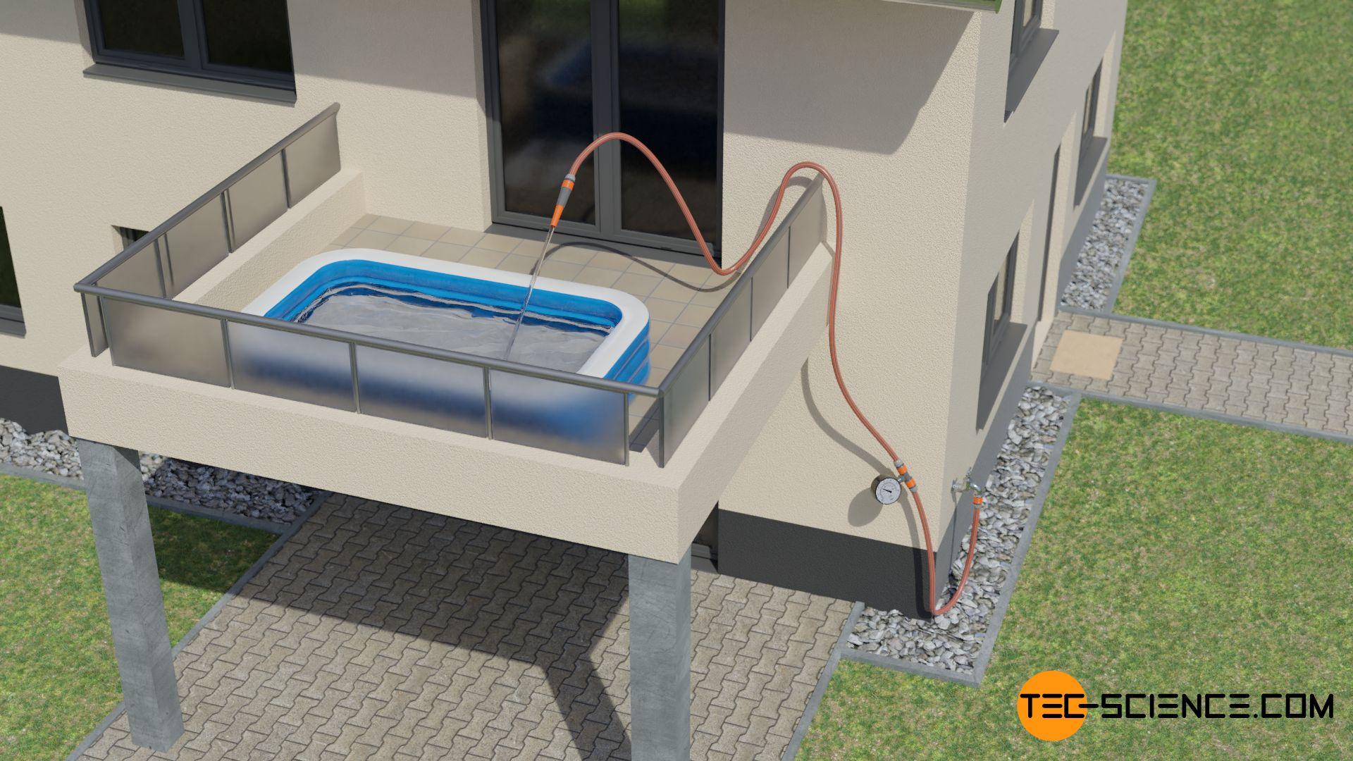 Befüllen eines höher gelegenen Pools