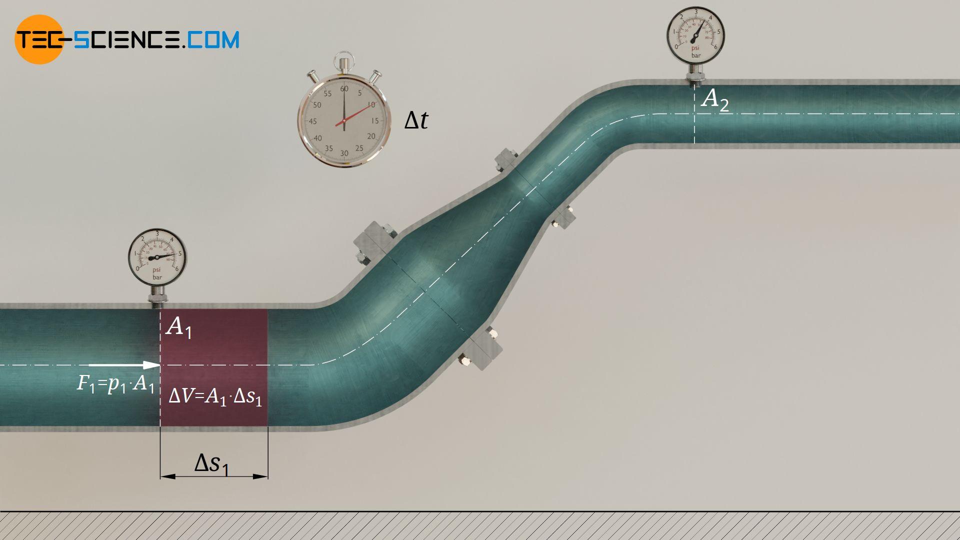 Energie mit der ein Fluidvolumen aufgrund des statischen Drucks in den Rohrabschnitt eingeschoben wird