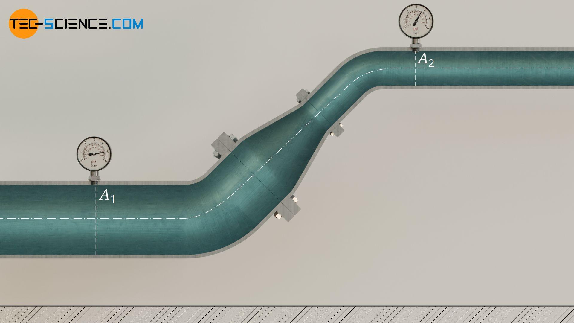 Herleitung der Bernoulli-Gleichung anhand einer Strömung in einer Rohrleitung