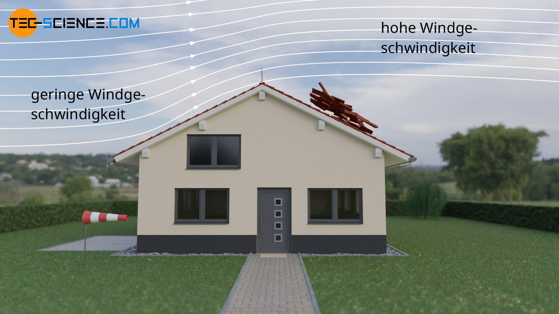 Abdecken eines Dachs durch einen Sturm auf der windabgewandten Seite