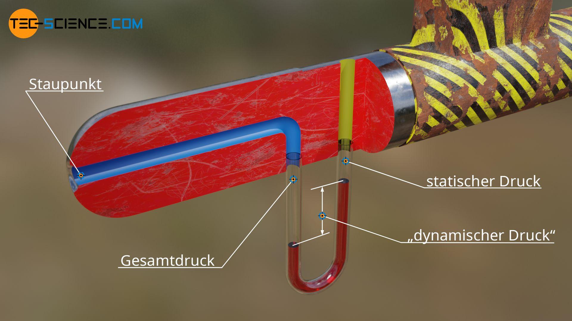 Funktionsweise eines Prandtl-Rohrs
