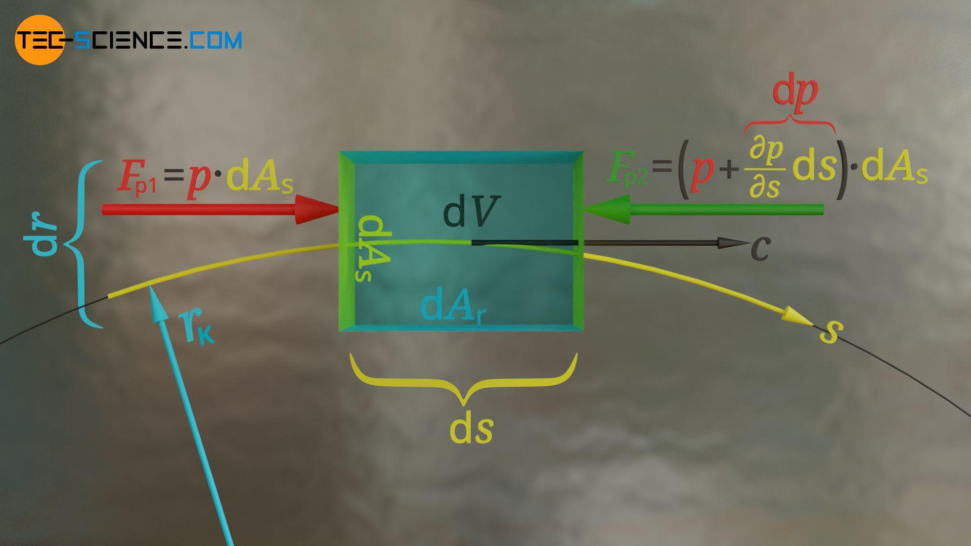 Wirkende Druckkräfte auf die Stirnflächen des Fluidelements