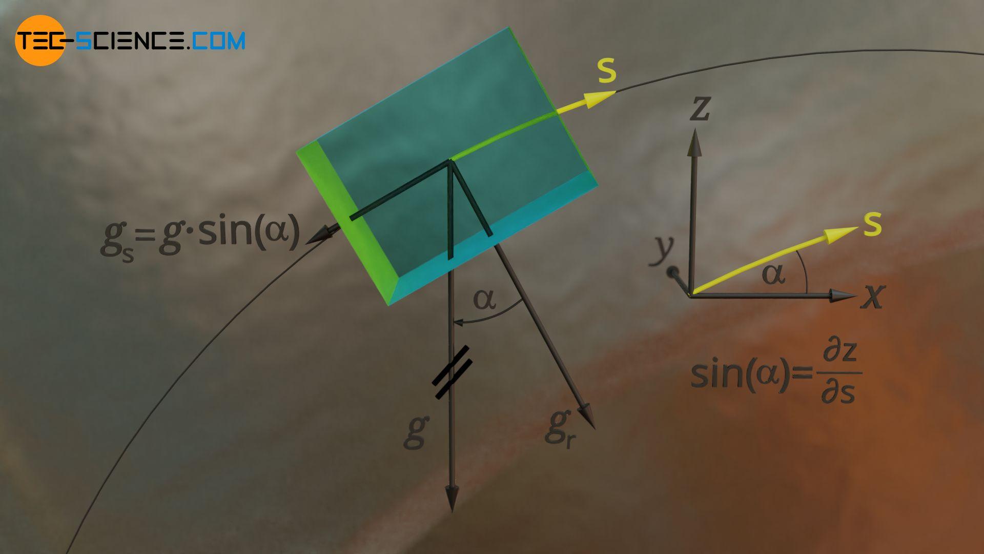 Bewegungsgleichung eines Fluidelements auf einer Stromlinie unter Berücksichtigung der Gravitation