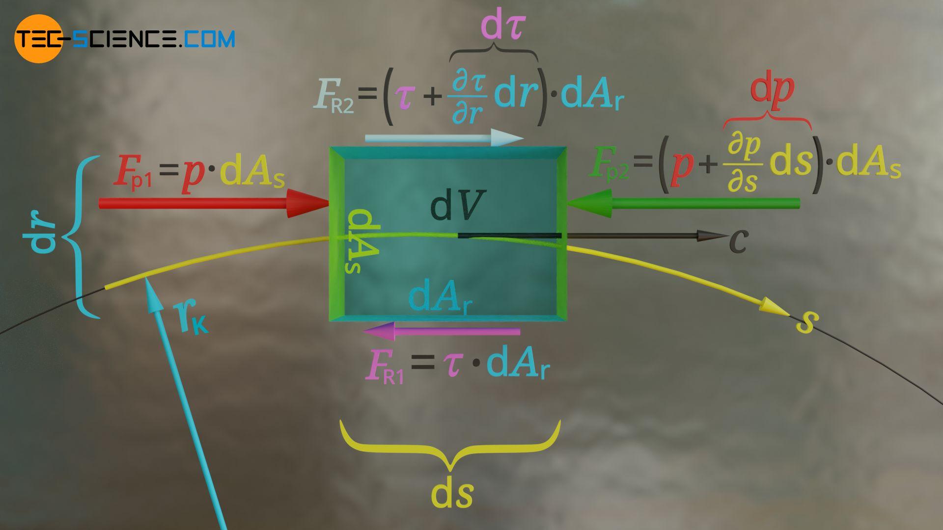 Herleitung der Bewegungsgleichung eines Fluidelements auf einer Stromlinie