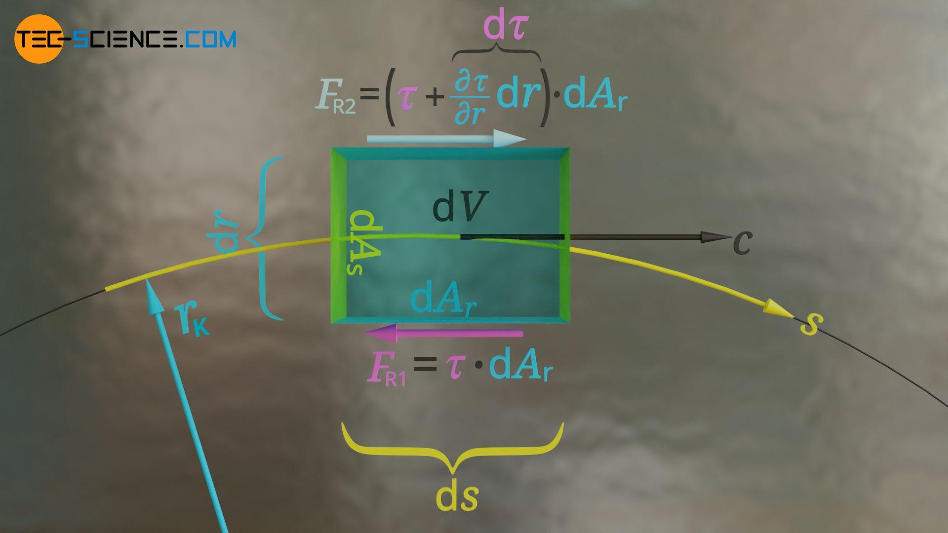 Wirkende Reibungskräfte auf die seitlichen Flächen des Fluidelements