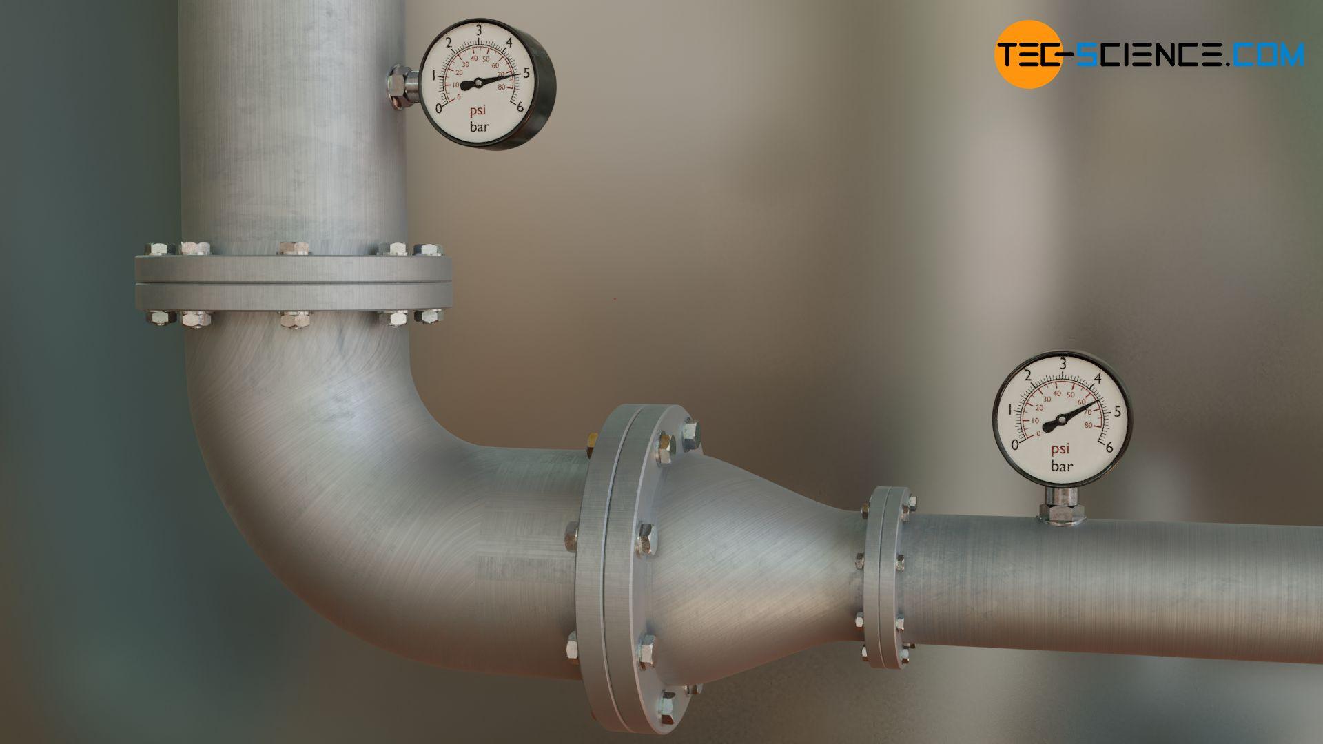 Druckmessung an einem Rohrsystem