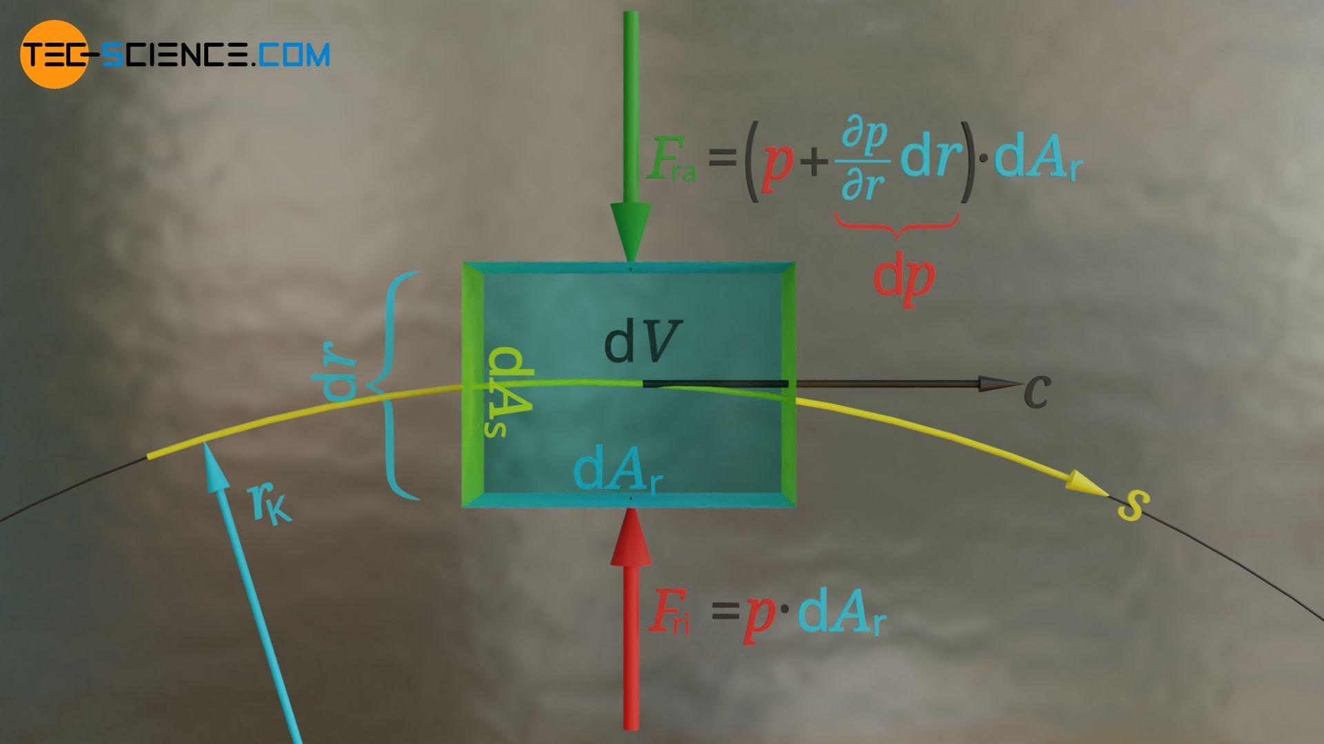Herleitung des Druckgradienten quer zur Stromlinie als Folge einer Zentripetalkraft