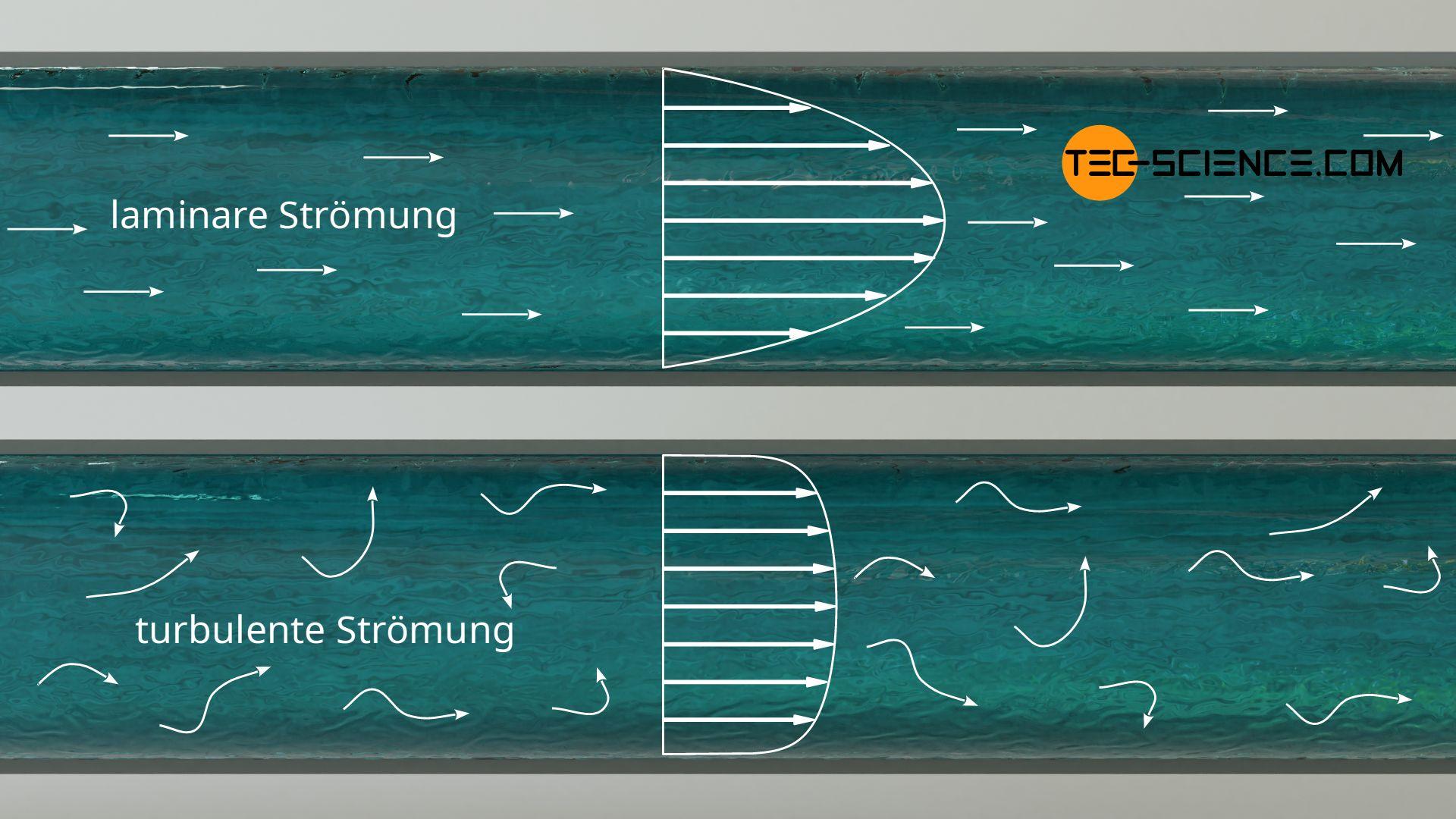 Geschwindigkeitsverteilung in einem Rohr mit laminarer und turbulenter Strömung