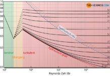 Moody-Diagramm zur Bestimmung der Rohrreibungszahl in Abhängigkeit der Reynoldszahl