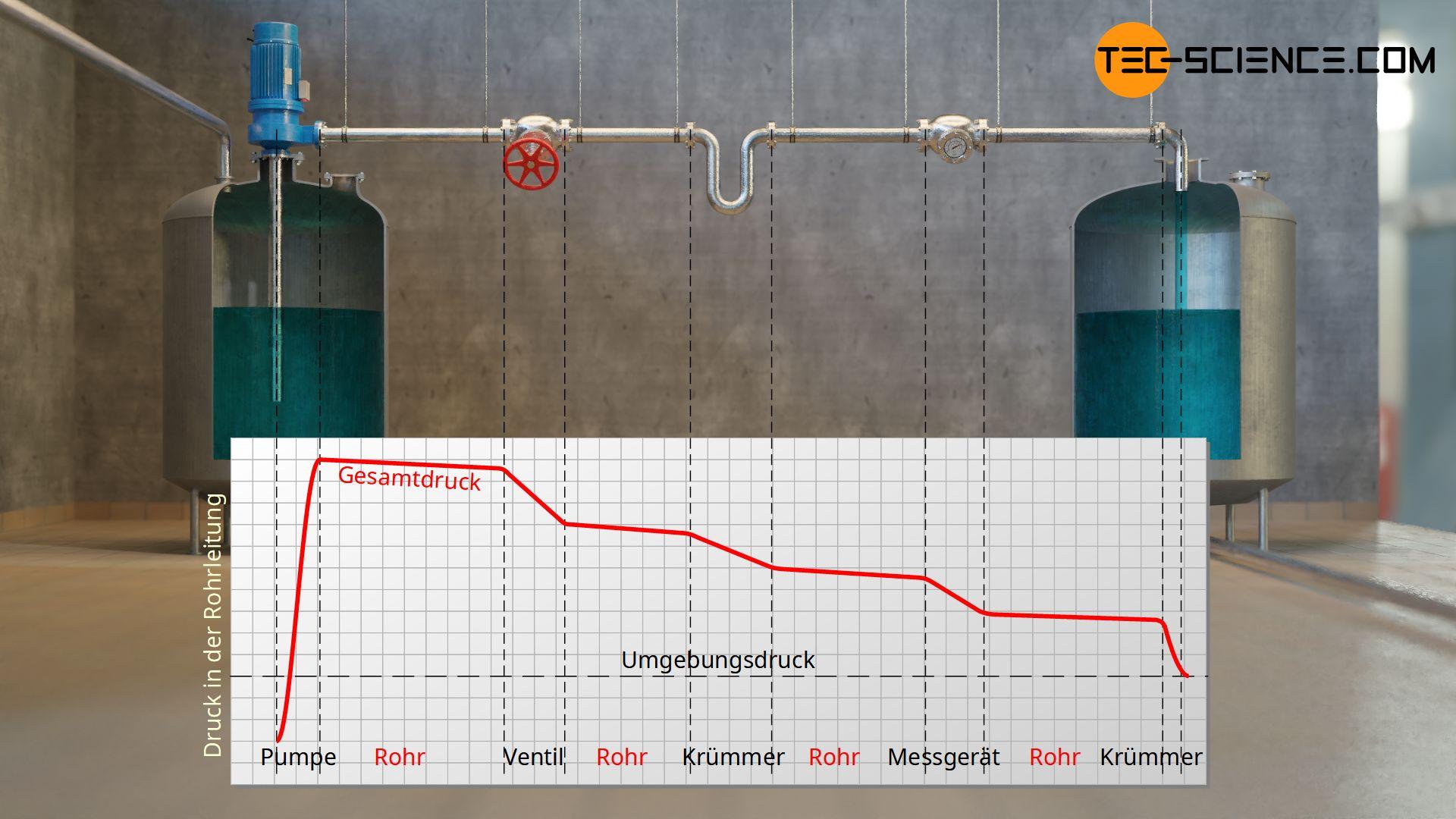 Verlauf des (Gesamt-)Drucks in einem Rohrleitungssystem