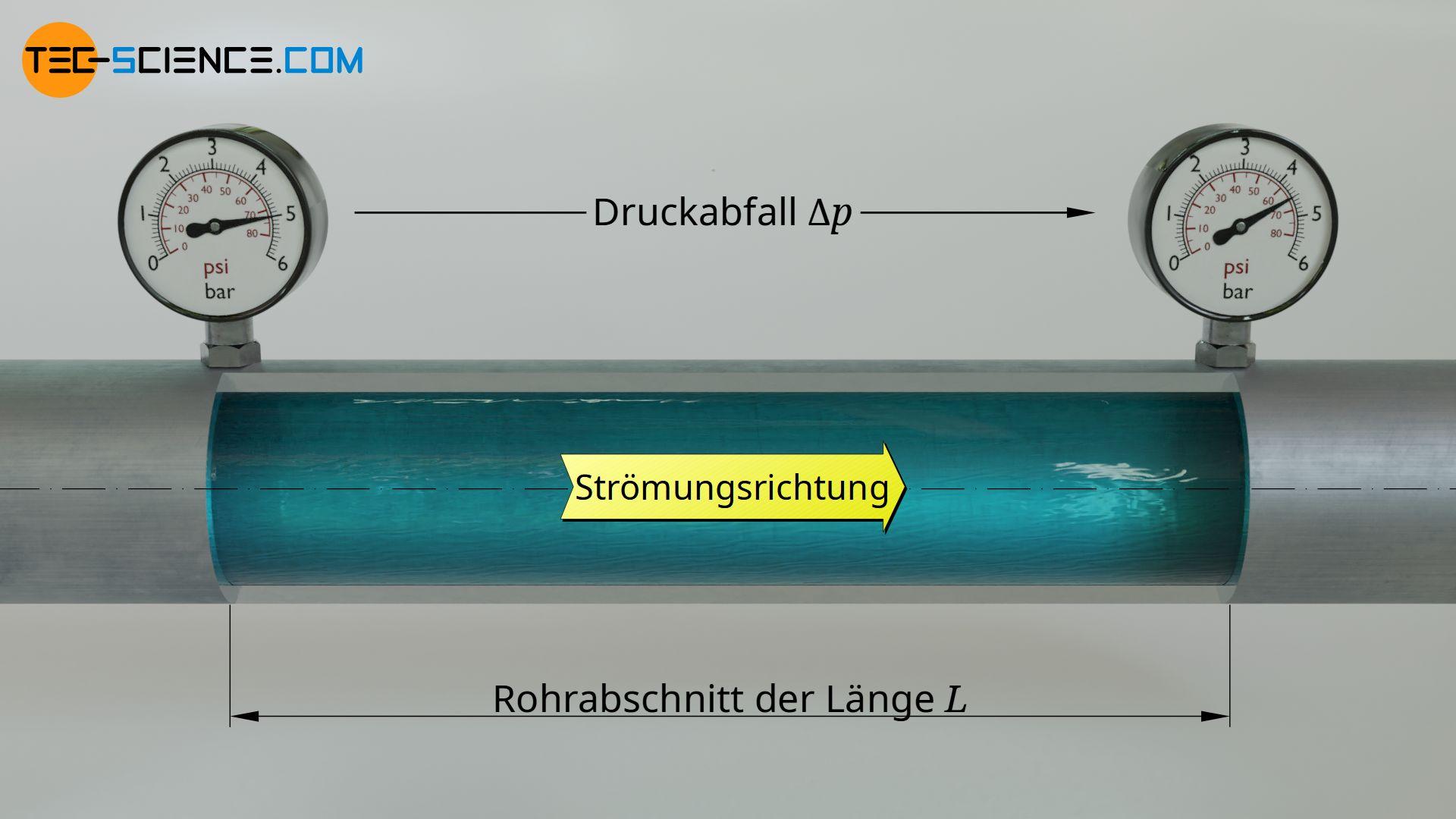 Druckverlust (Druckabfall) in einer Rohrleitung