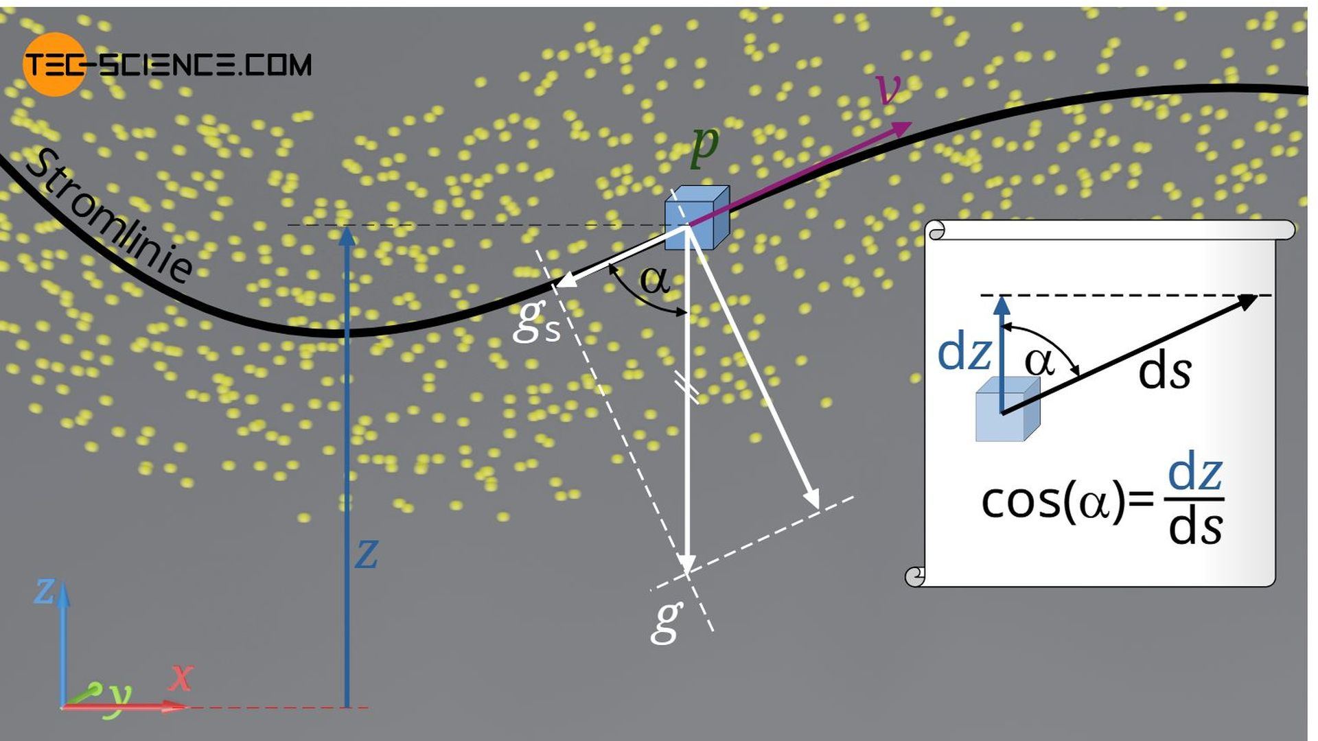 Anwendung der Euler-Gleichung entlang einer Stromlinie (Bernoulli-Gleichung)