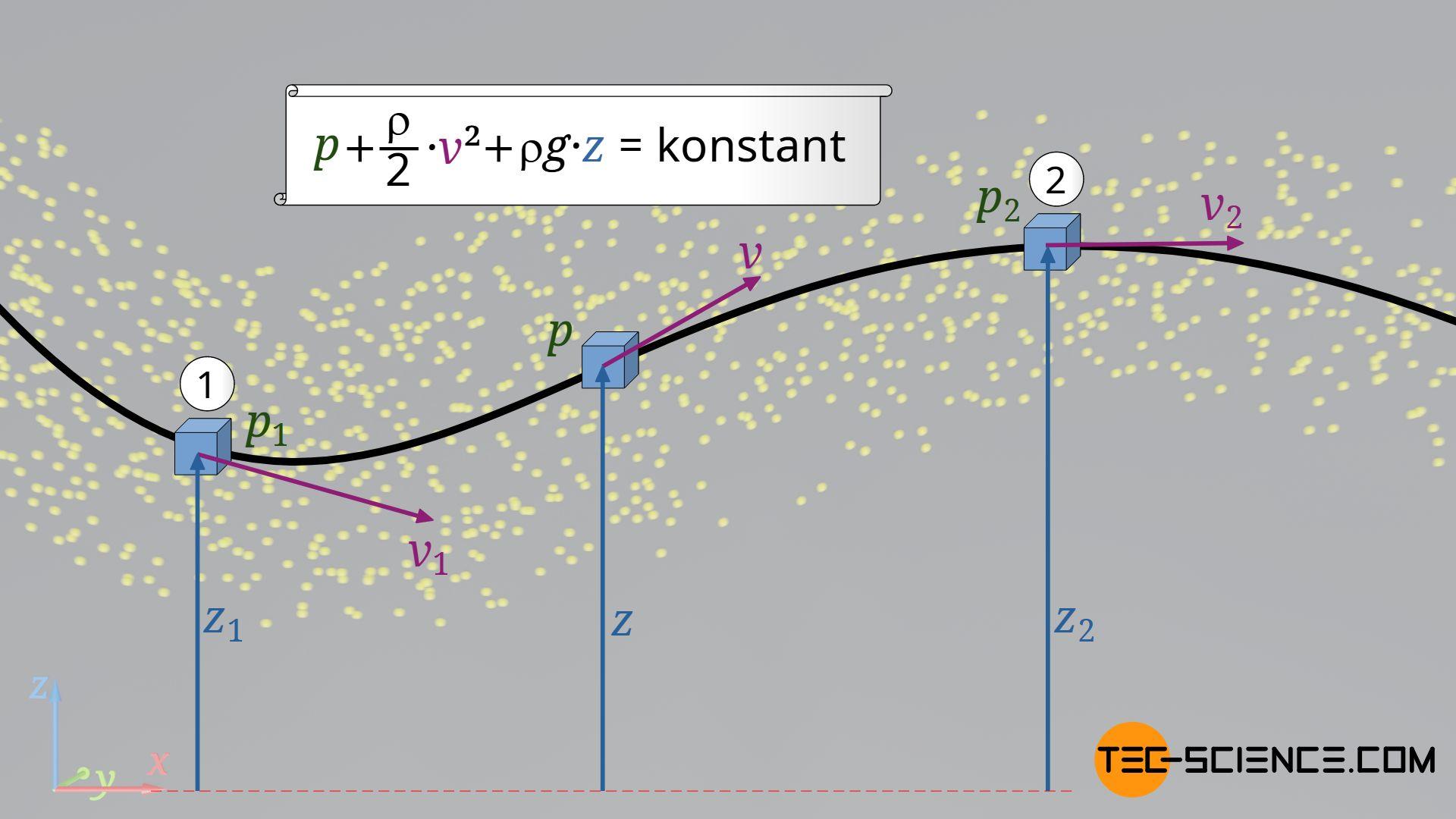 Verknüpfung zweier Zustände auf einer Stromlinie (Bernoulli-Gleichung)