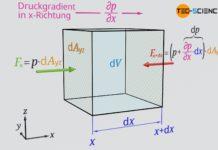 Druckkraft auf ein Fluidelement entlang der x-Richtung