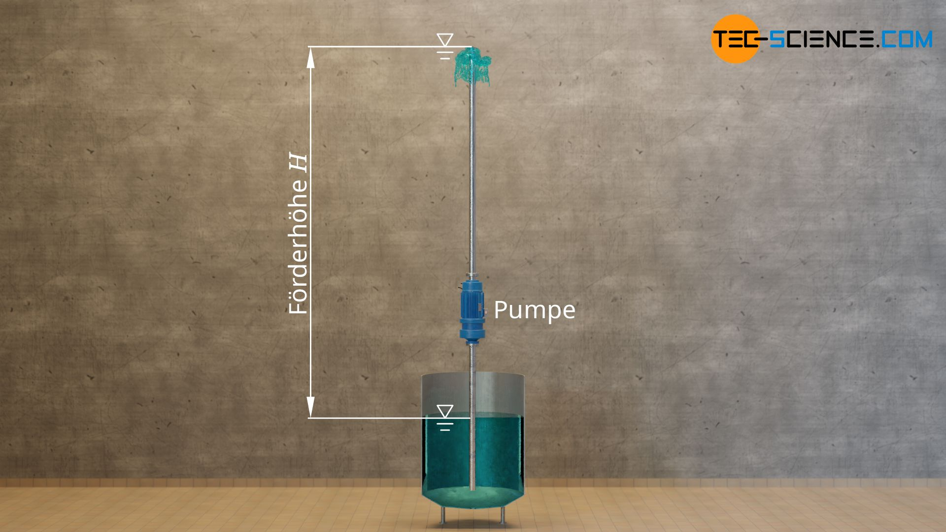 Förderhöhe einer Pumpe