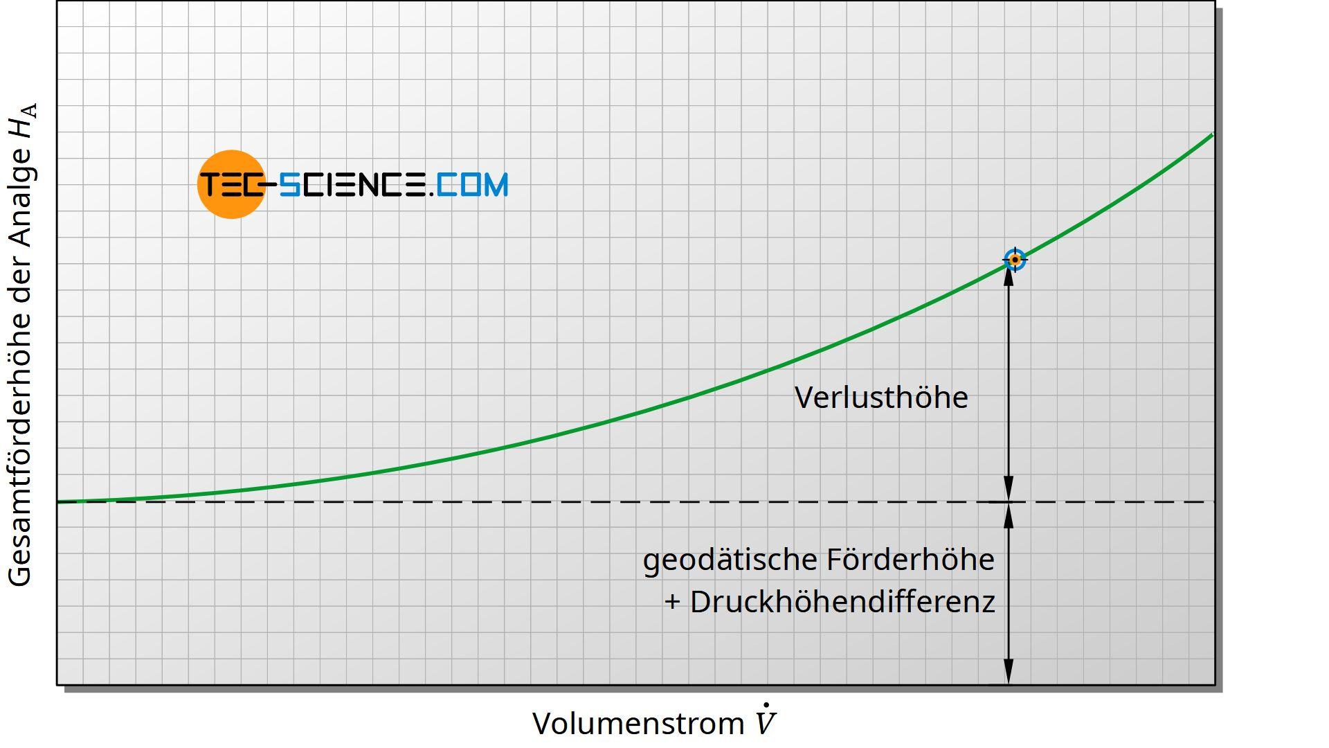 Typischer Verlauf der Gesamtförderhöhe einer Anlage (Anlagenkennlinie)
