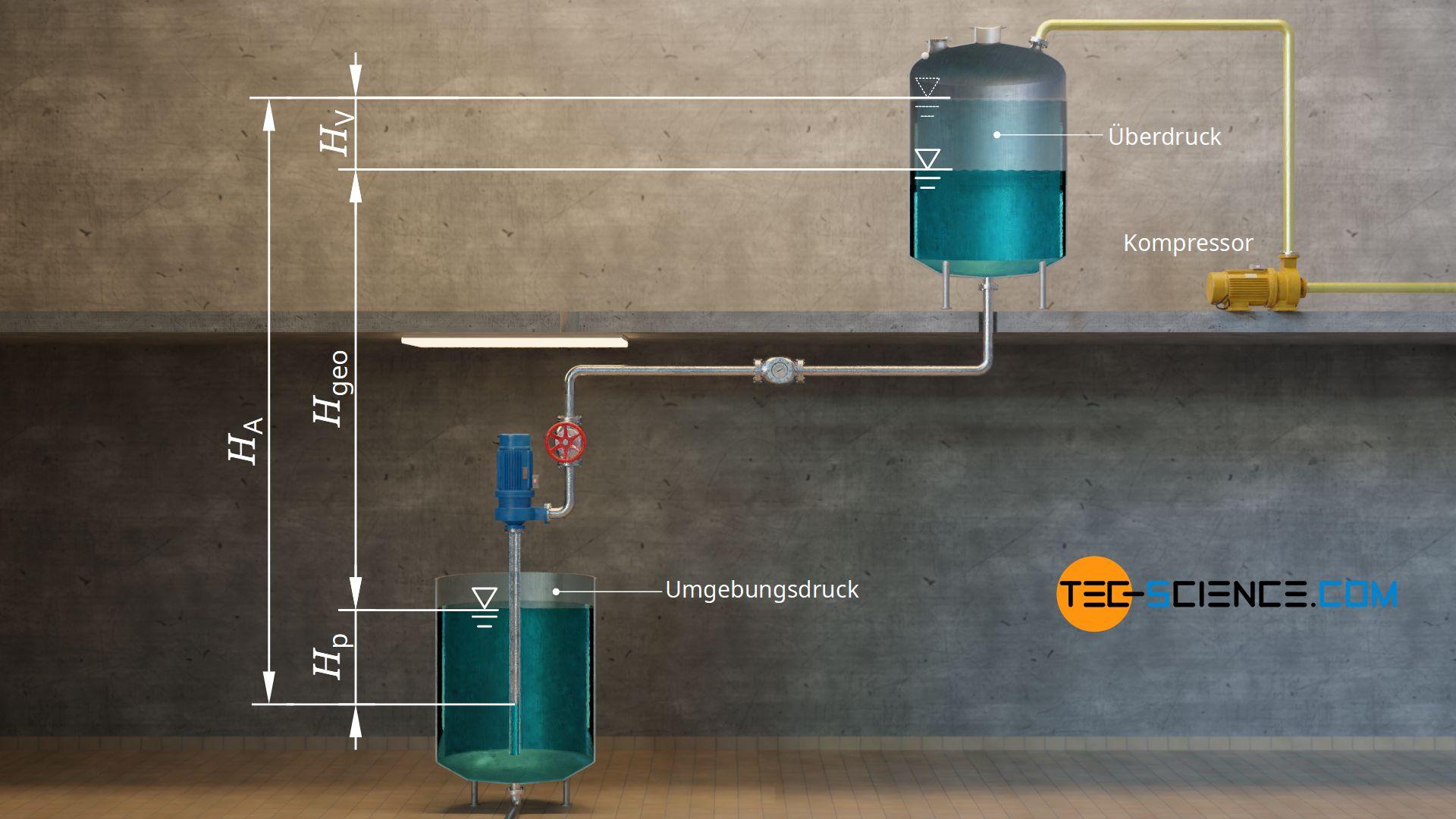 Druckhöhendifferenz bei einem Überdruck im oberen Behälter