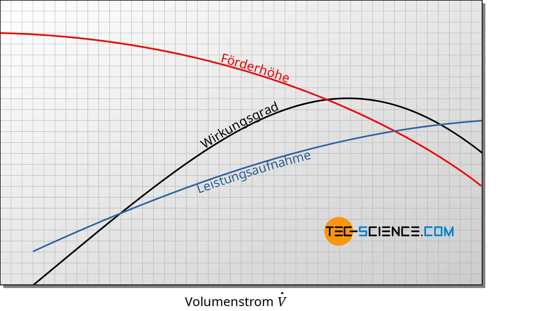 Typischer Verlauf der Förderhöhe, Leistungsaufnahme und Wirkungsgrad einer Kreiselpumpe (Pumpenkennlinie)