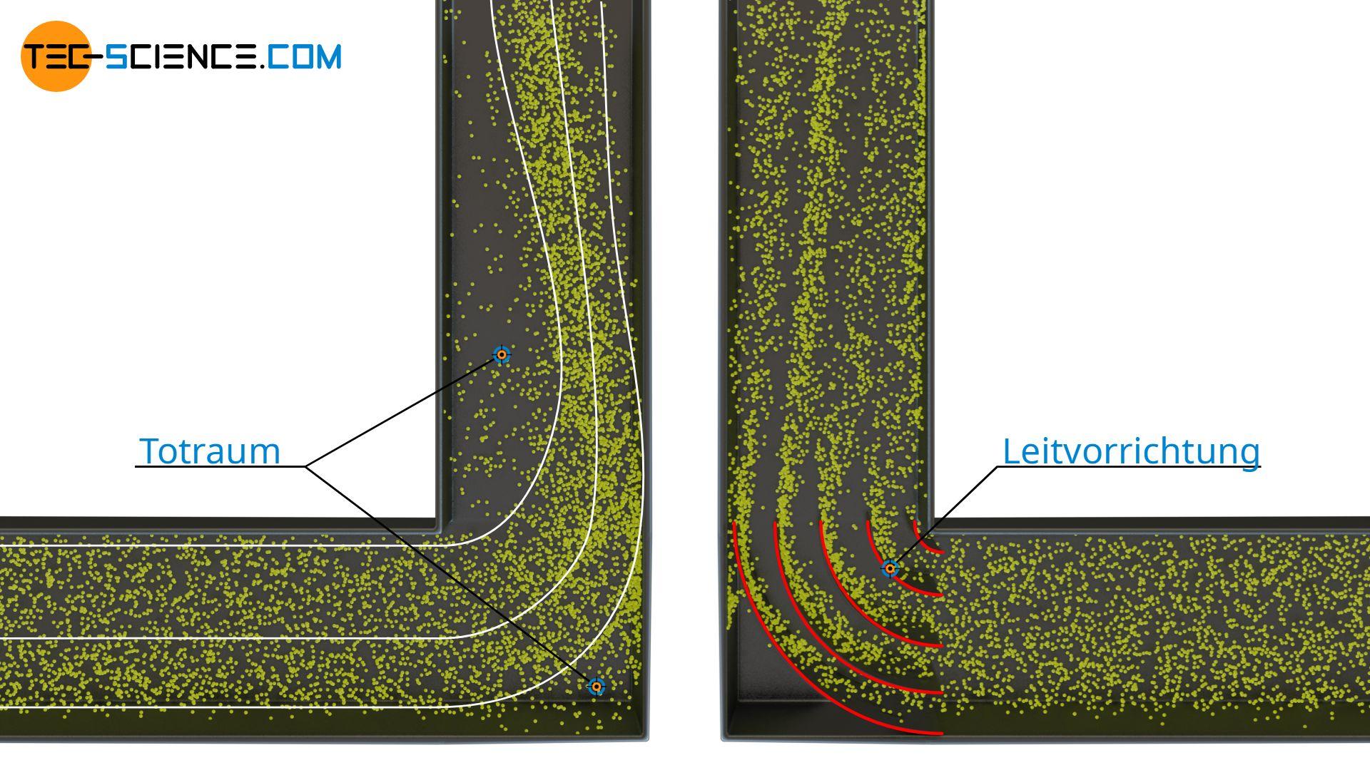 oträume einer Rohrströmung aufgrund von Strömungsablösungen