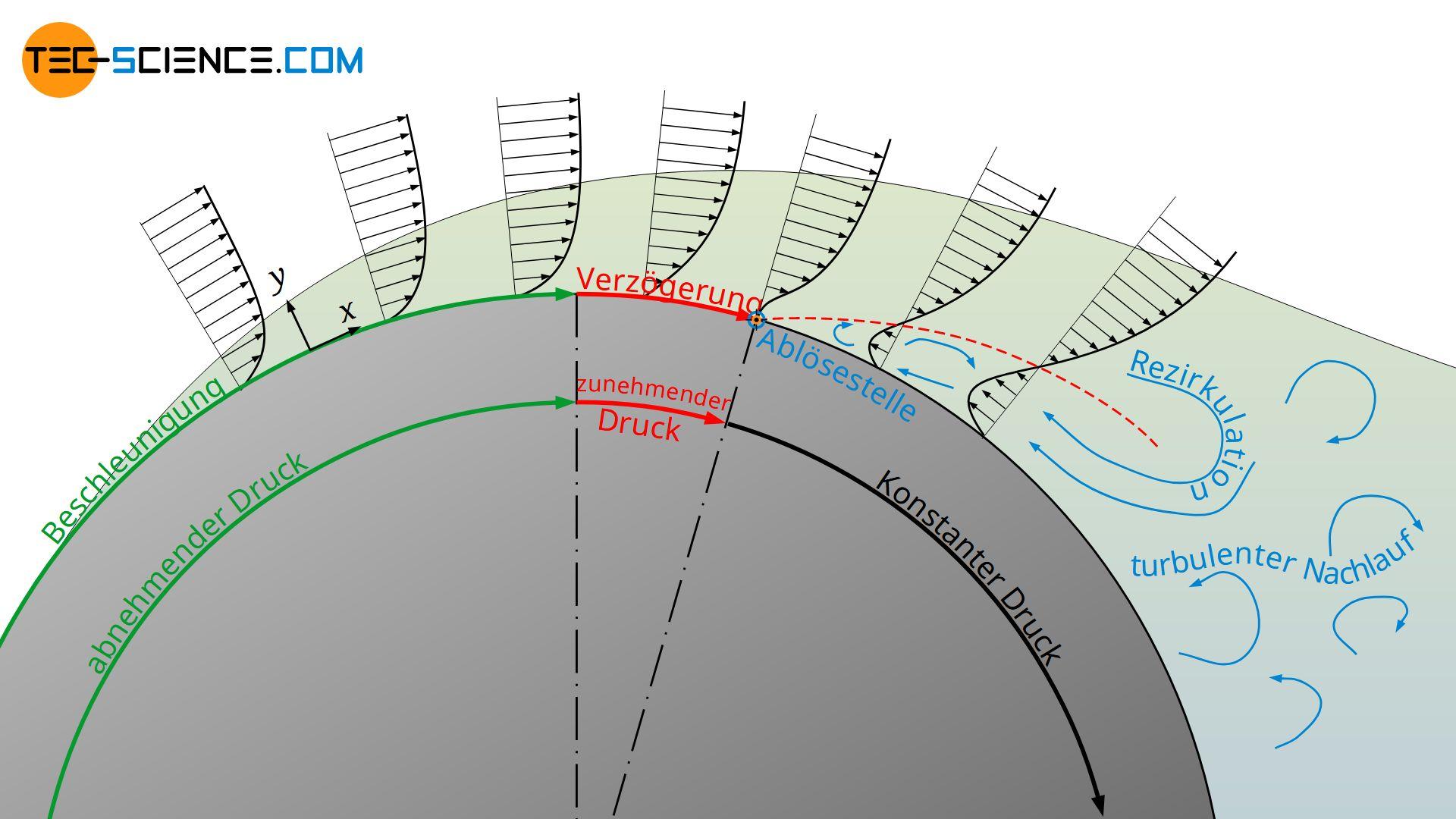 Geschwindigkeitsverteilung entlang eines umströmten Zylinders (Strömungsablösung)