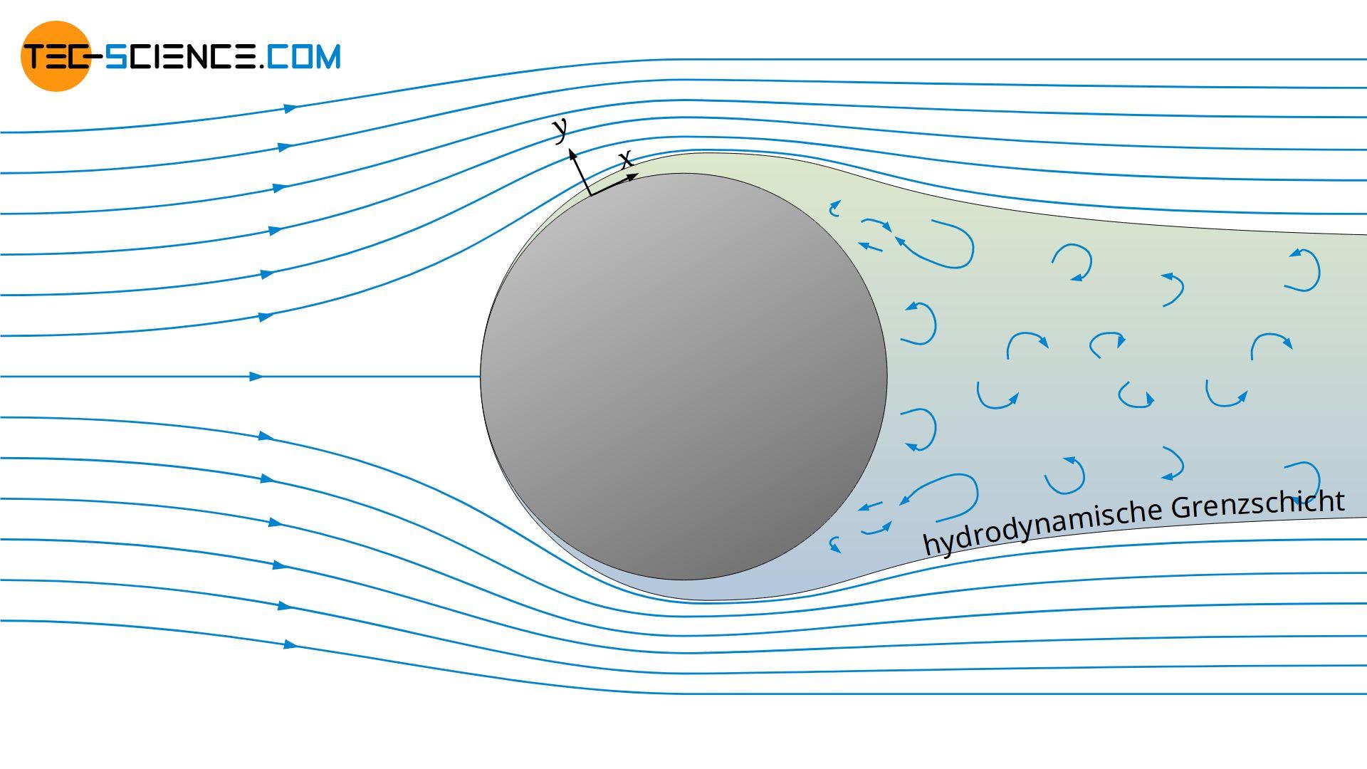 Laminare Umströmung eines Zylinders mit turbulenter Strömungsablösung