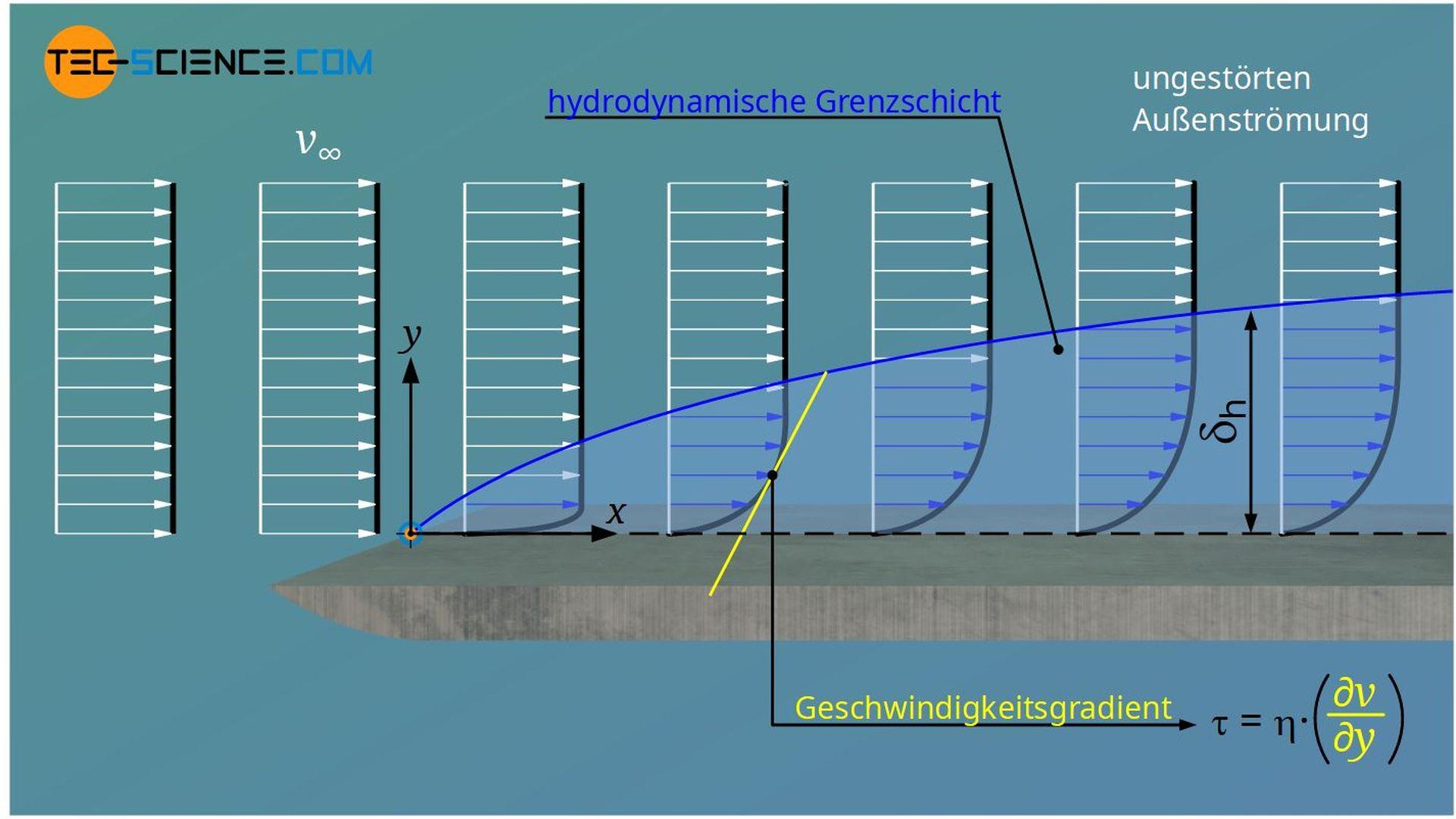 Definition der hydrodynamischen Grenzschicht (Geschwindigkeitsgrenzschicht)